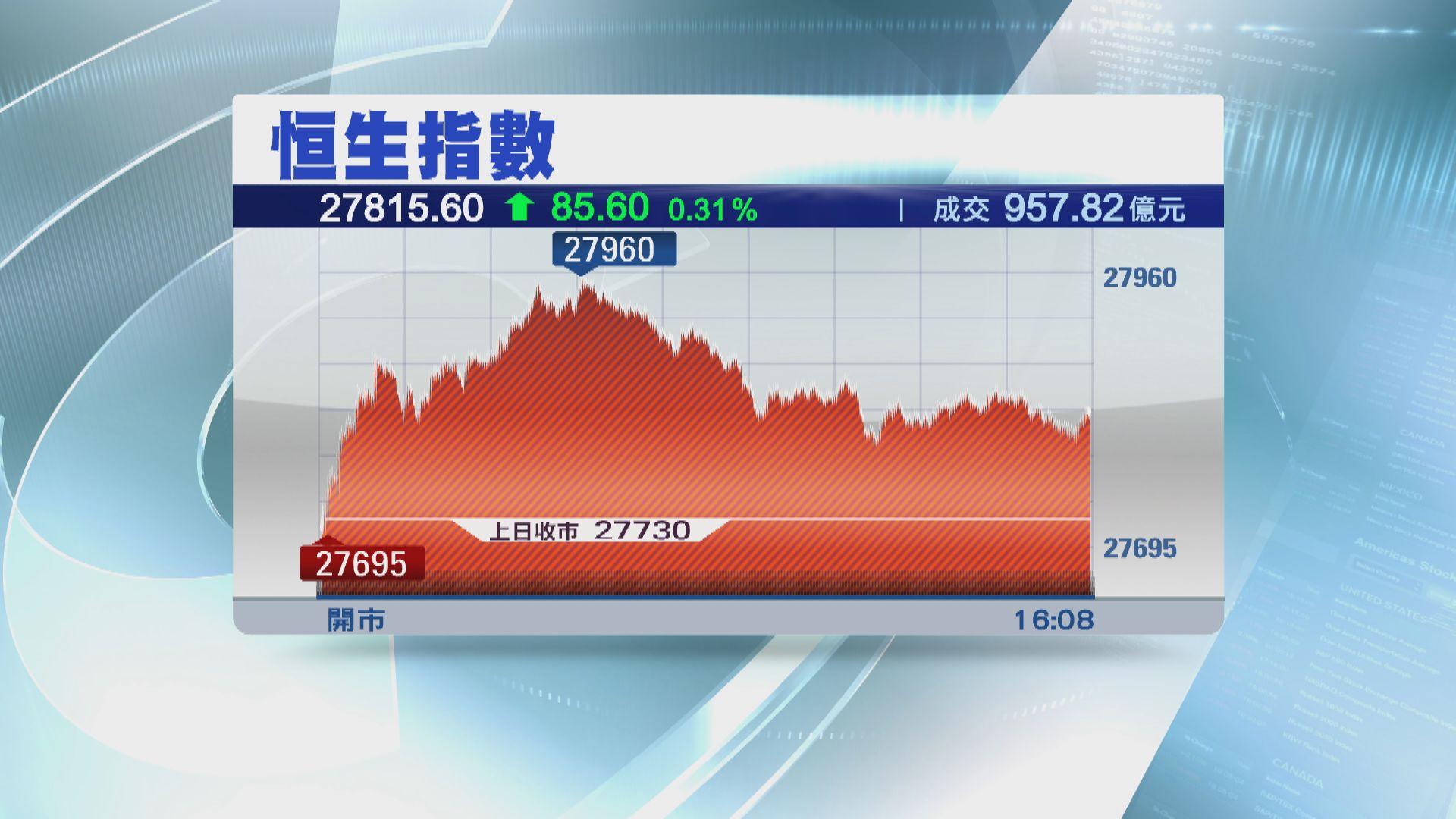 【港股收市】恒指轉升85點收市 騰訊見20個月高位