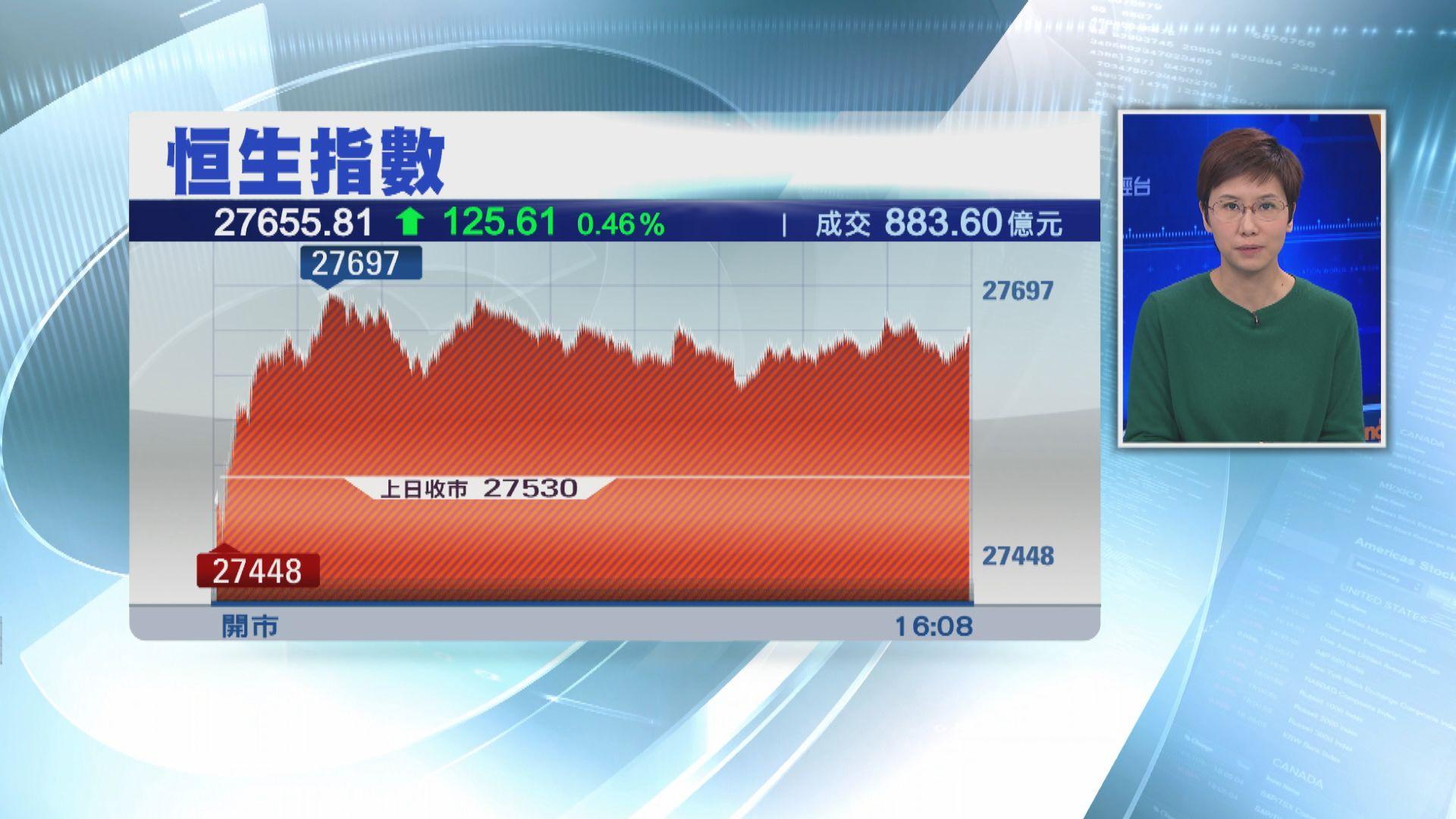 【港股收市】恒指反彈125點 收復10天線