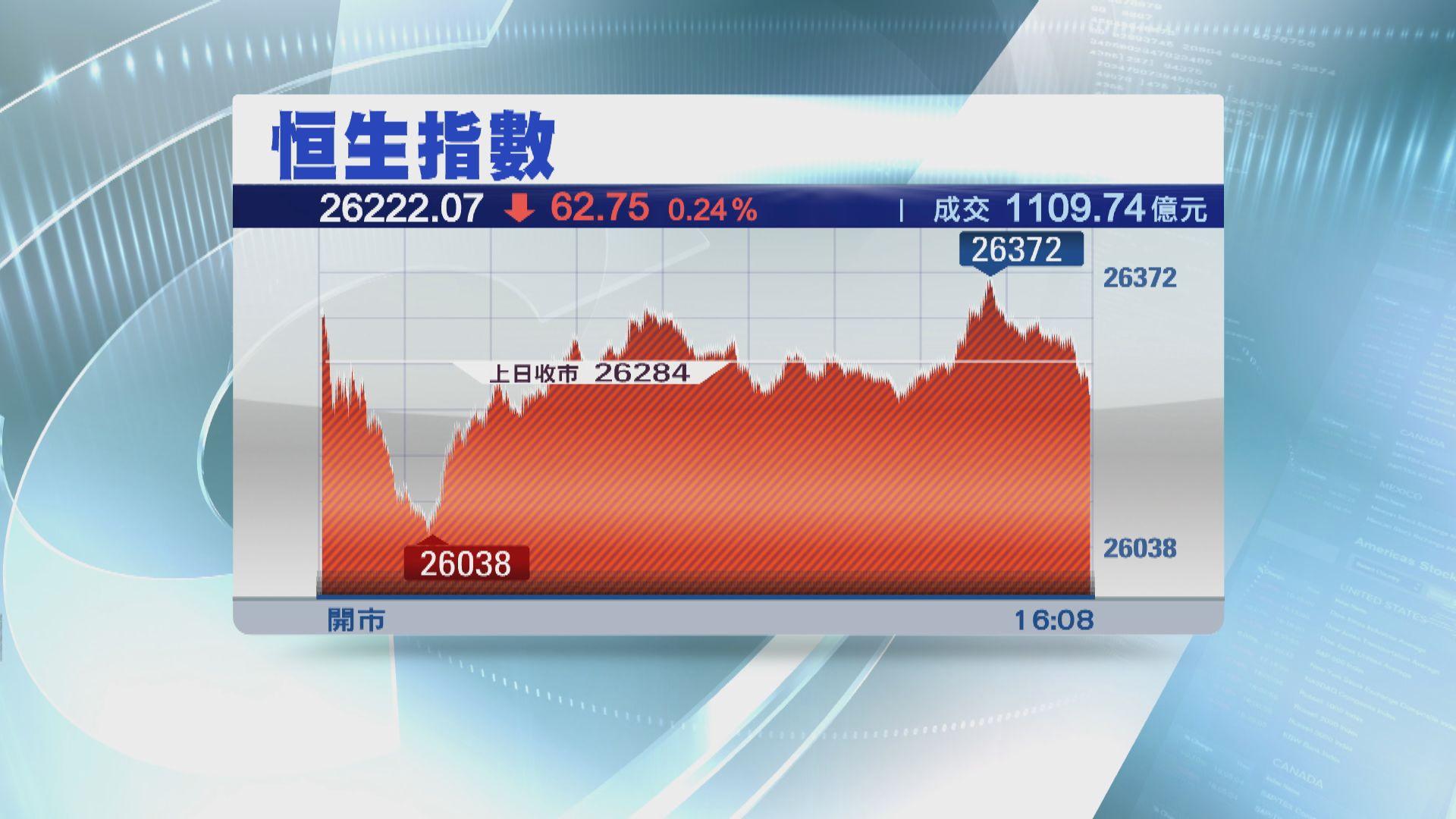 【港股收市】港股反覆向下 恒指曾下試26000點