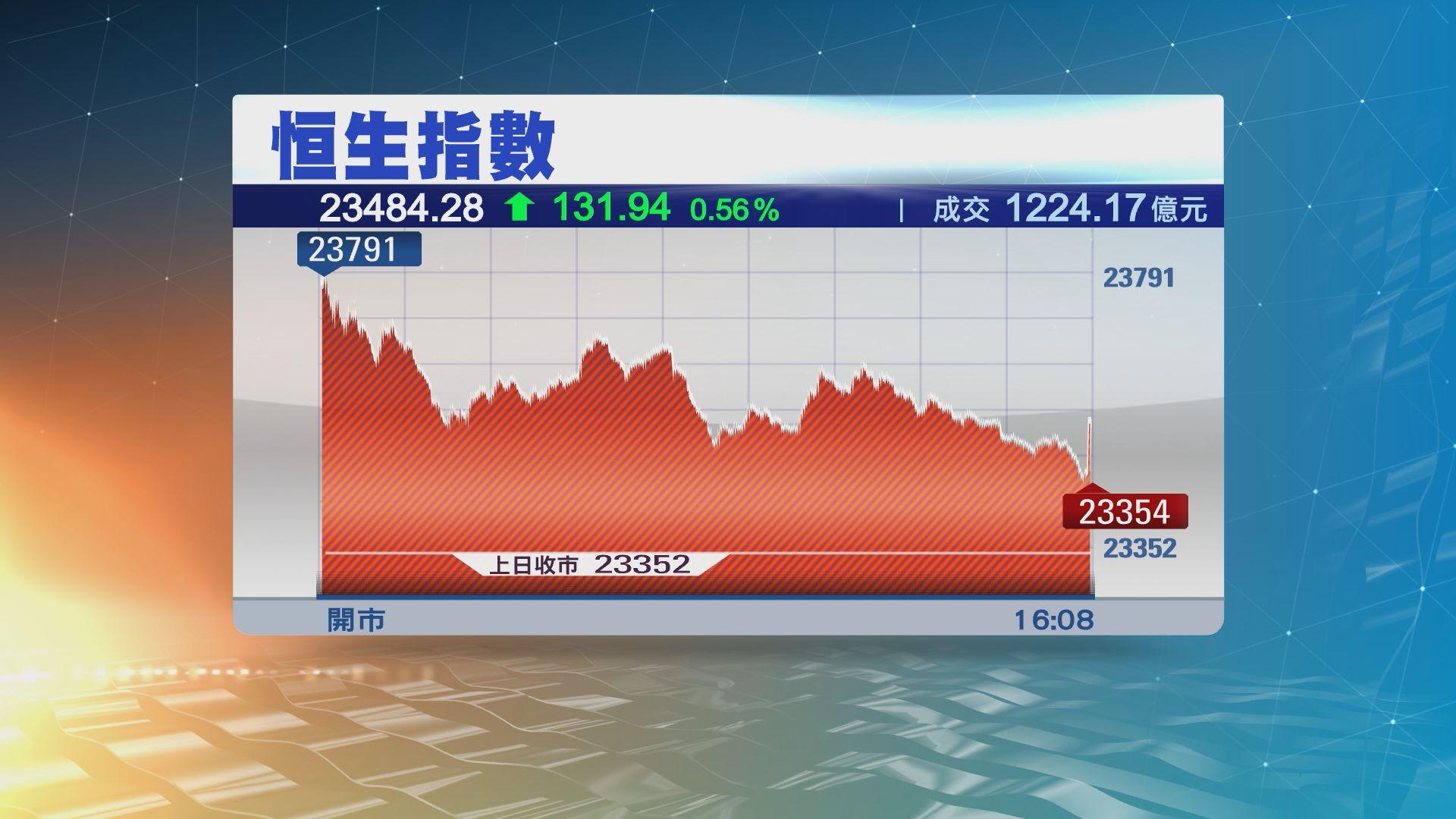 【港股收市】恒指高開後升幅收窄 惟全周仍升逾六百點