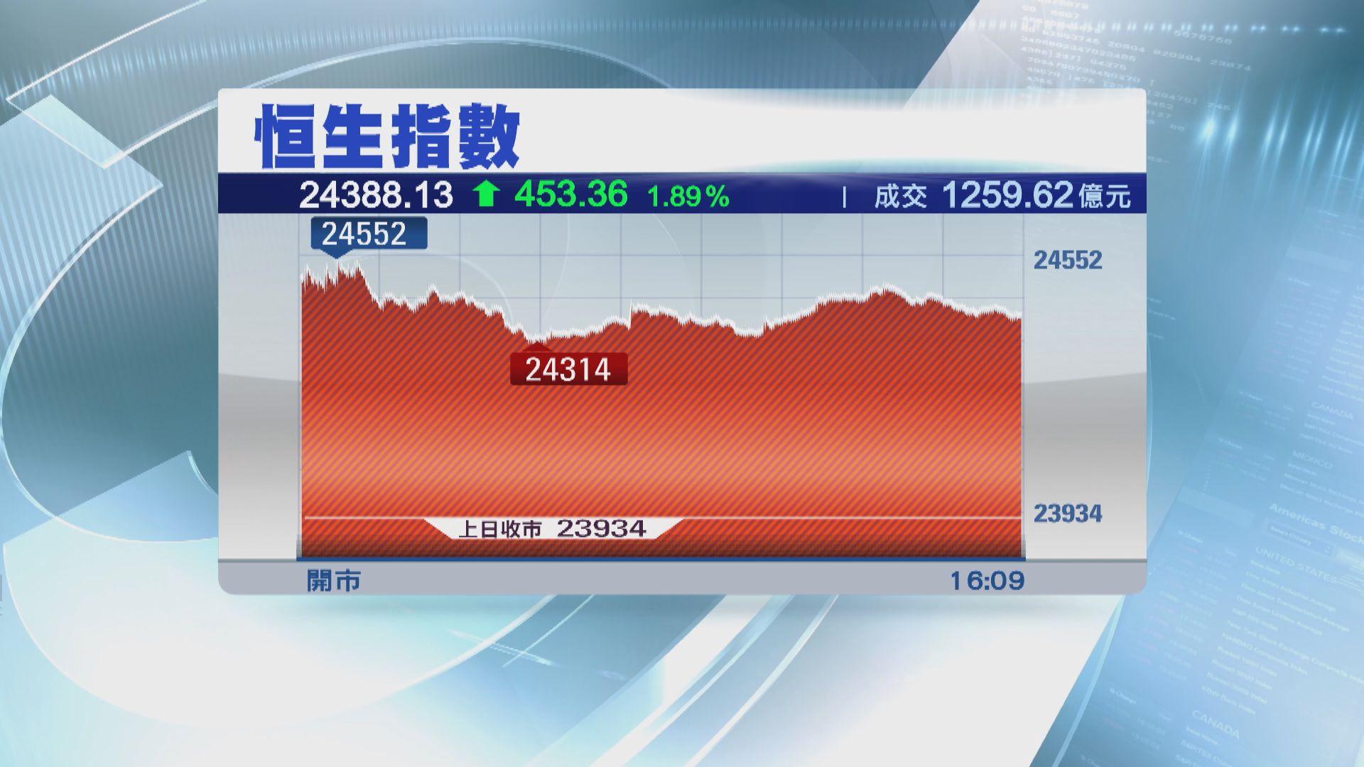 【兩連升】港股收市升453點