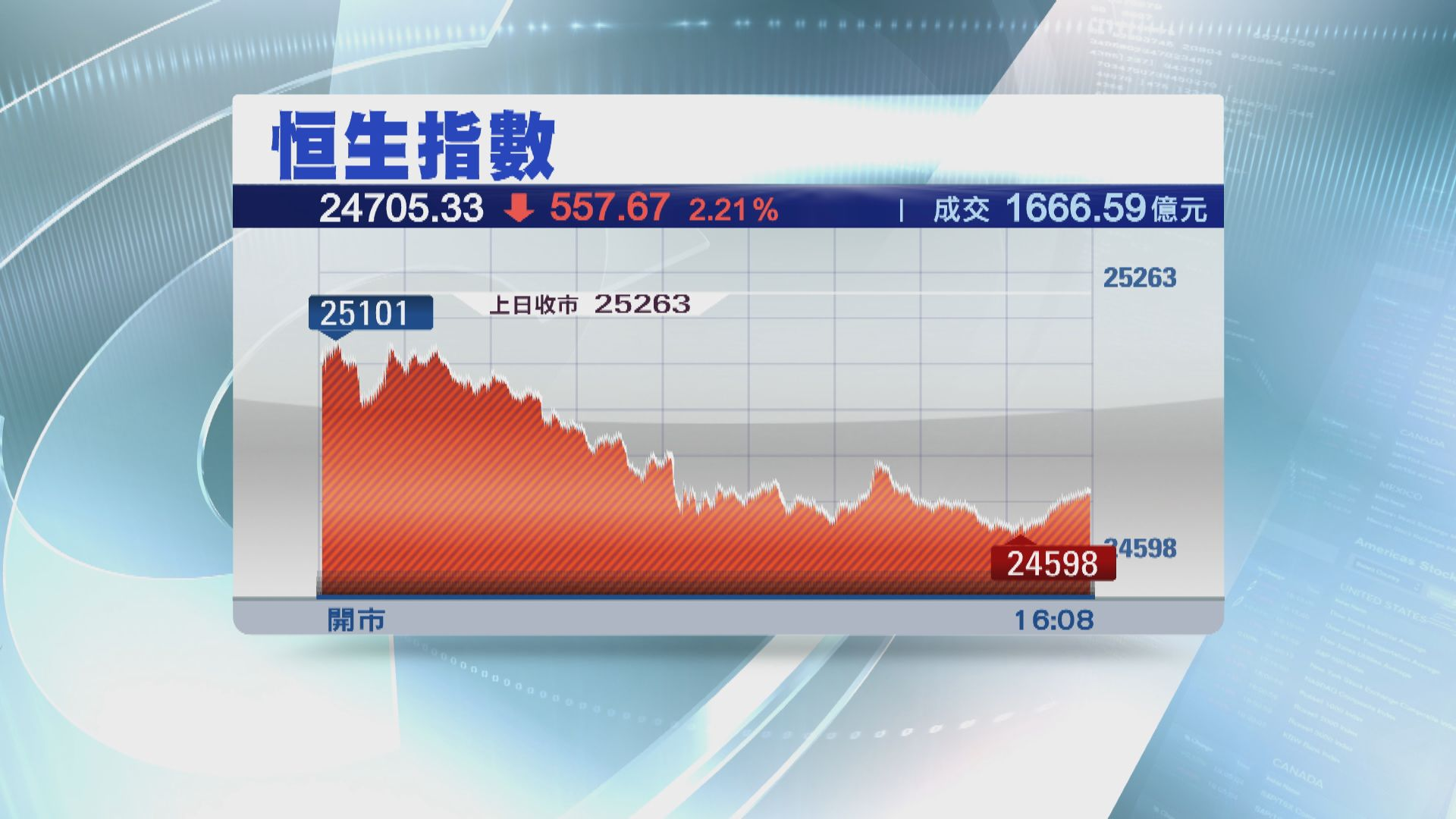 中美關係再度緊張 恒指收市跌逾500點