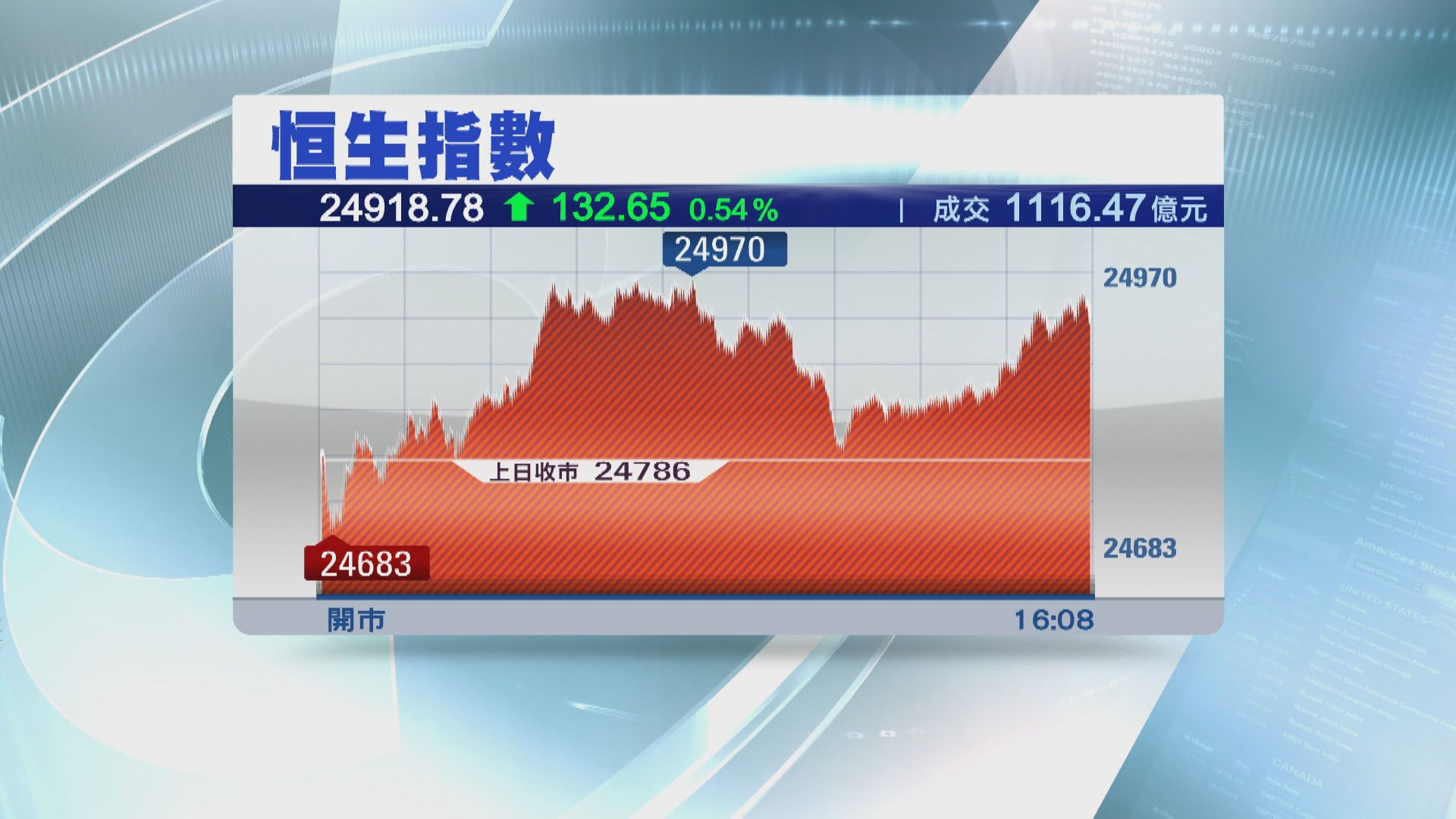 舊經濟股造好 恒指升132點 連升六日