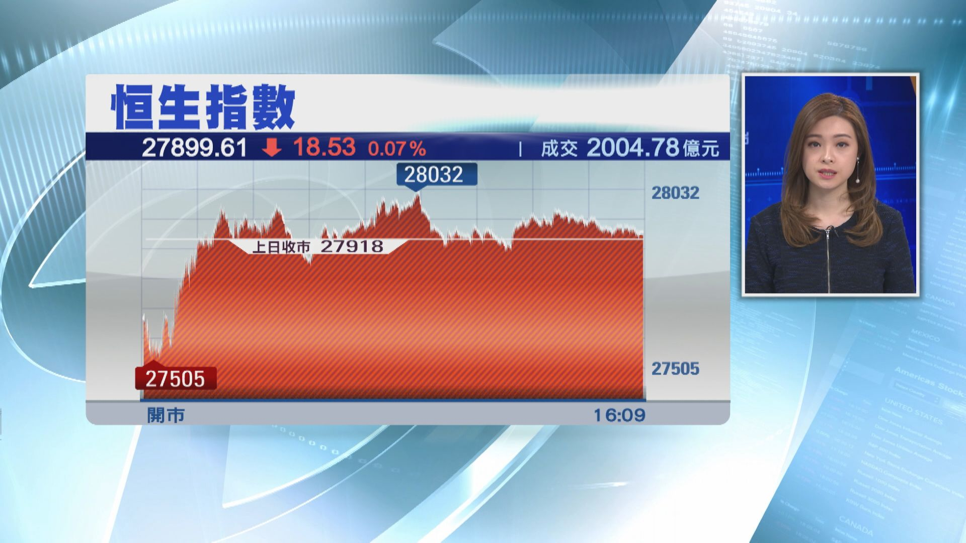 港股五日累跌逾1500點