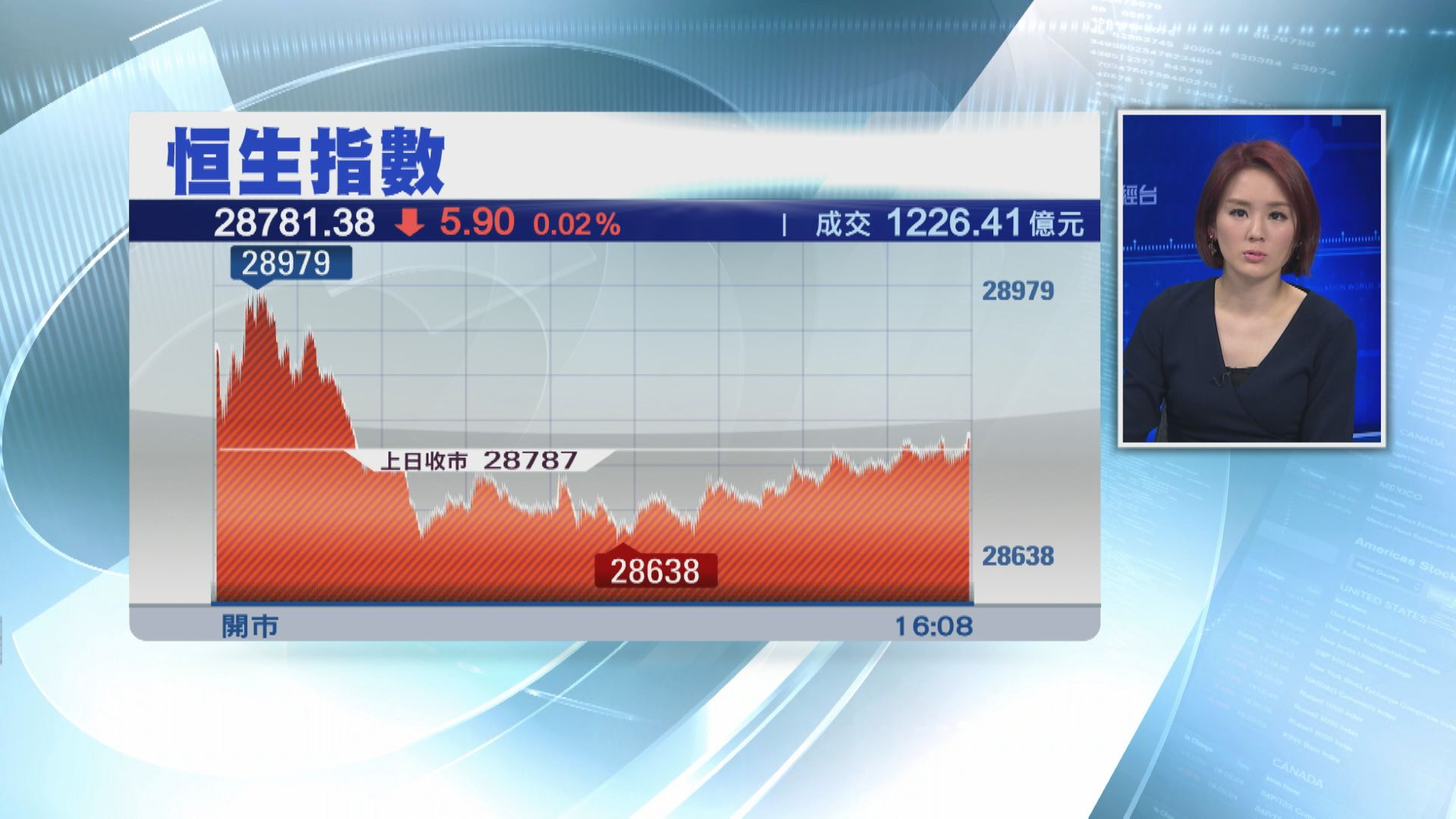 港股跌足5日  比亞迪重返「雙紅底」