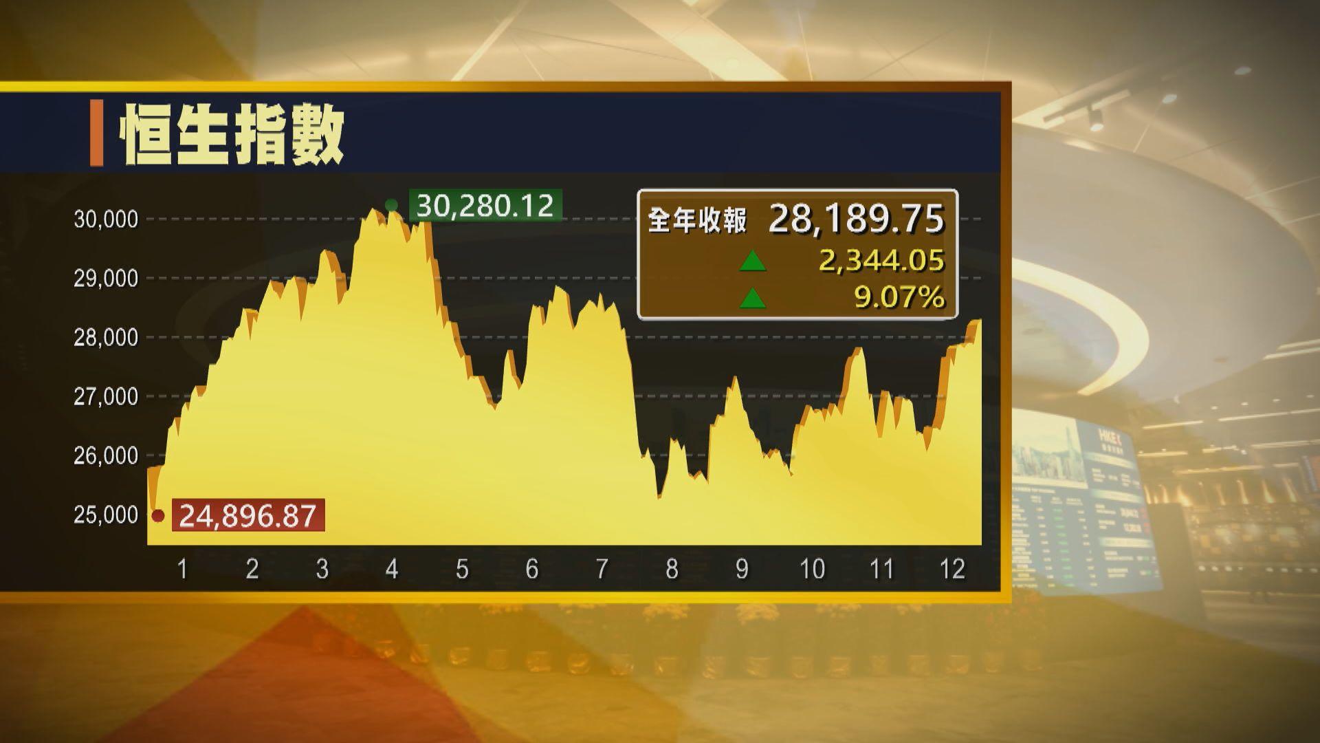 【最後交易日】恒指跌129點 全年升2344點