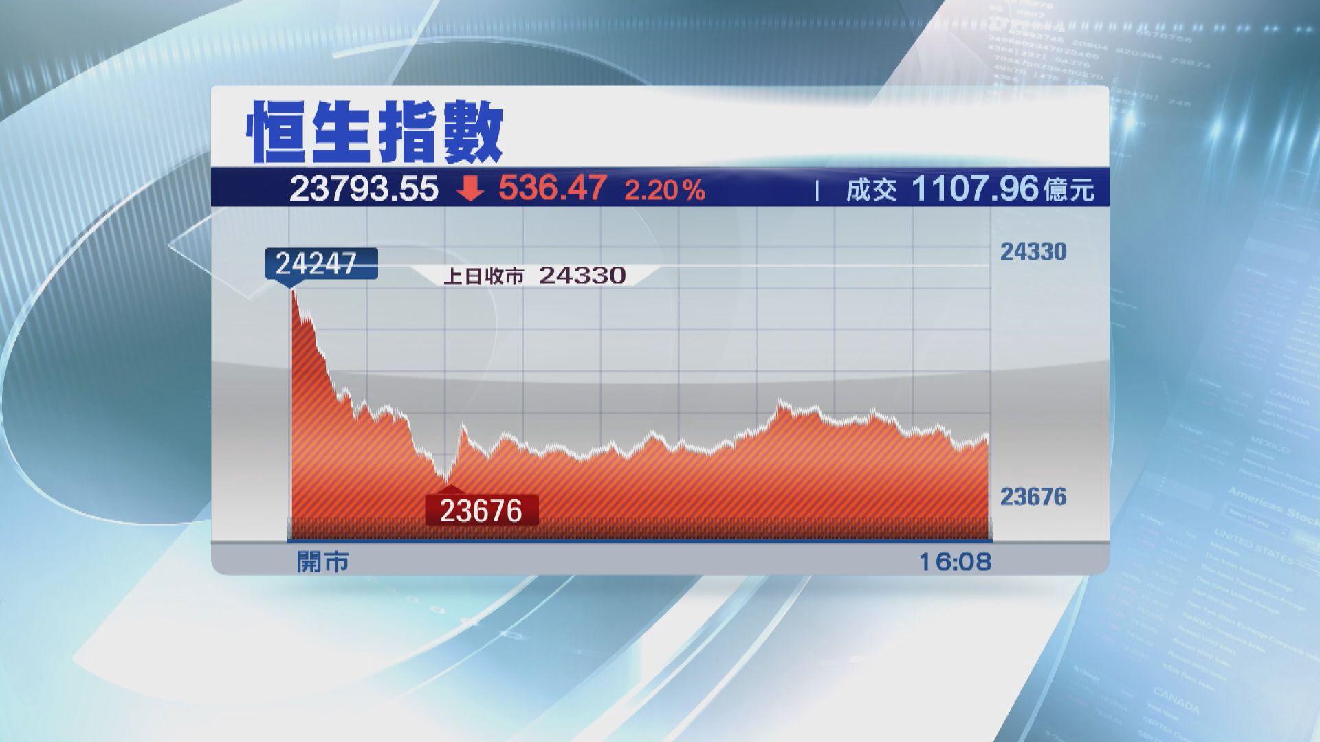 【港股向下】恒生指數跌逾500點收市 失守10天線