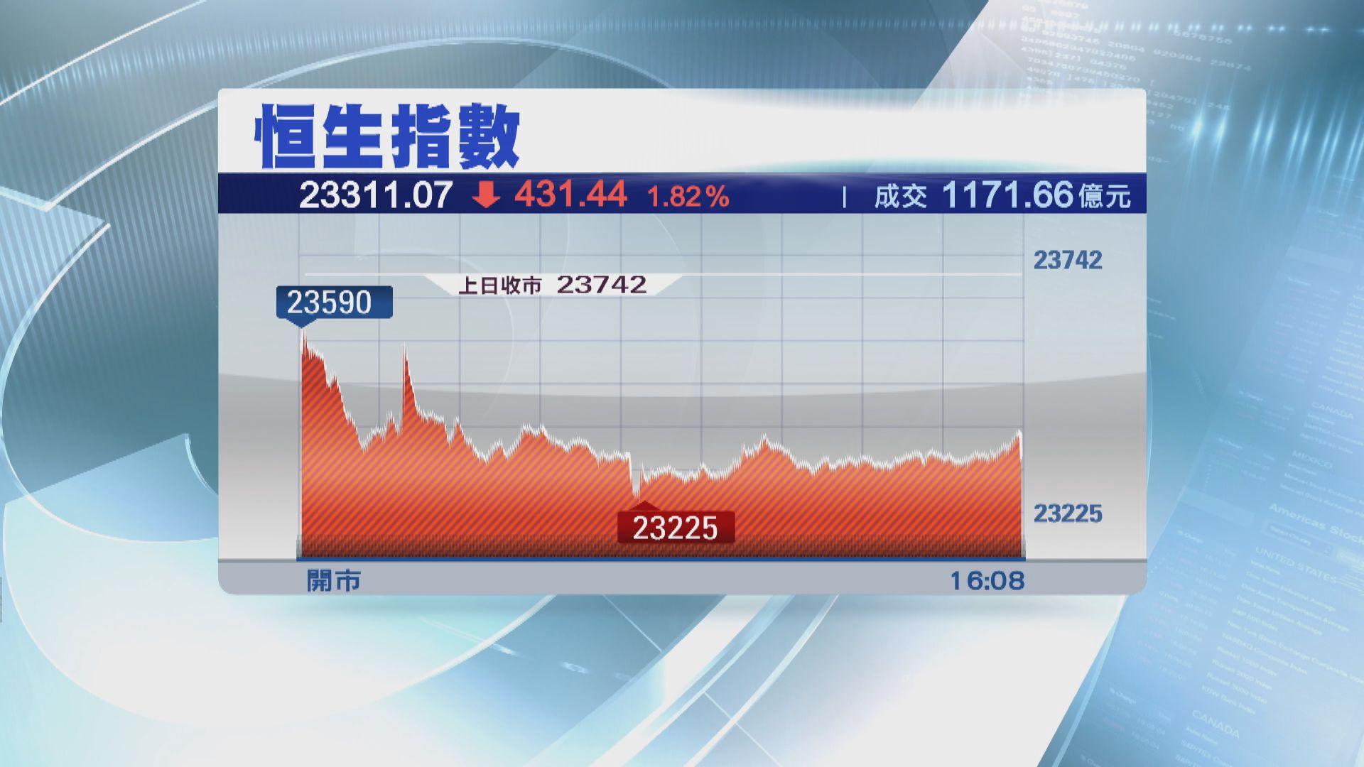 港股跟隨外圍向下 恒指見近四個月低位