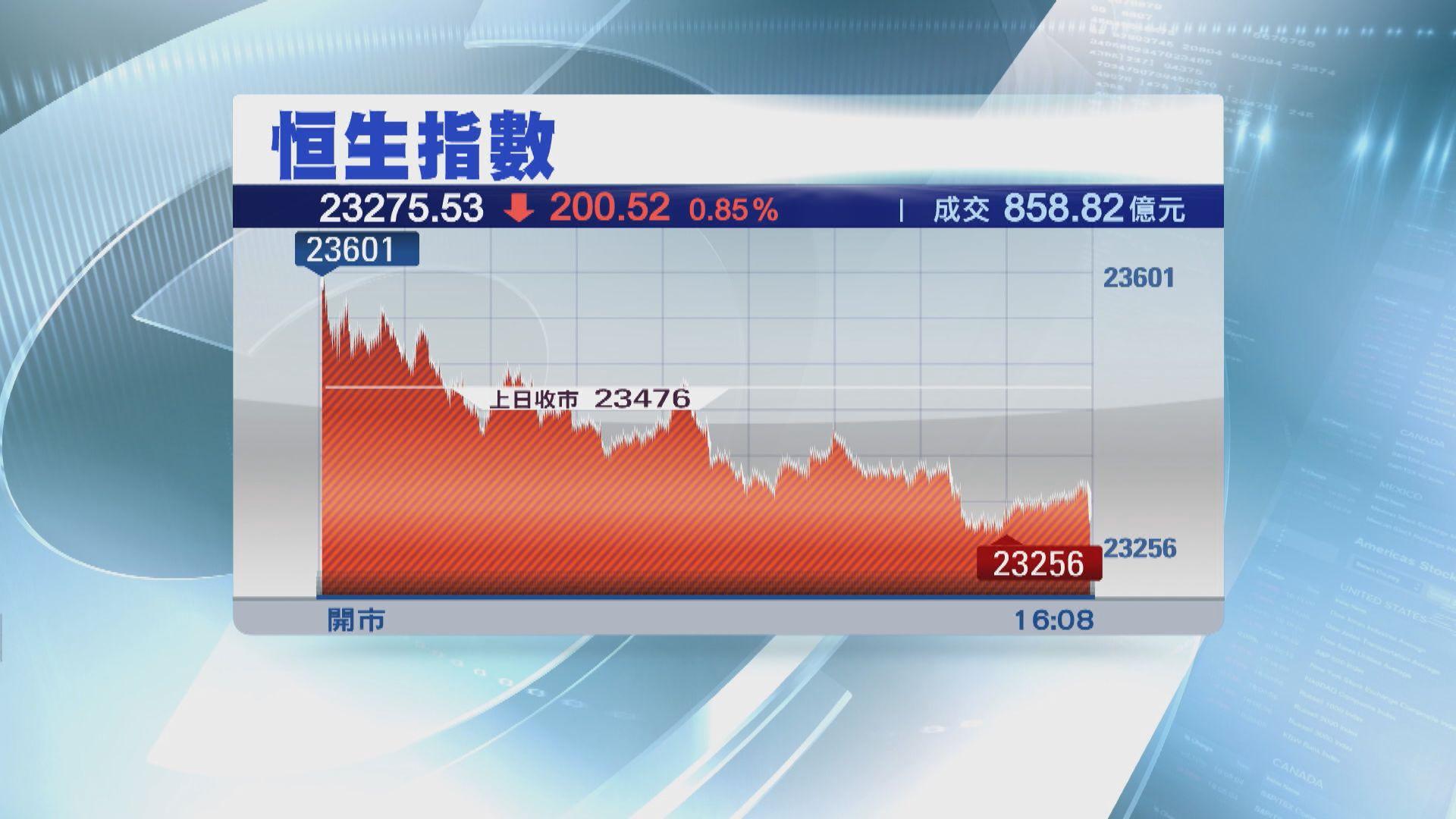 恒指跌200點收市 內銀股受壓