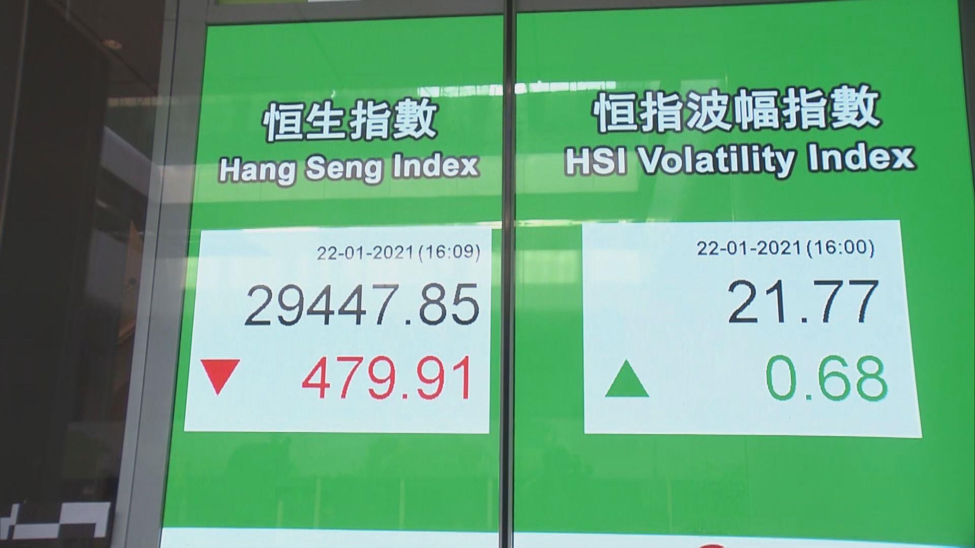 急散「水」!港股短期較Chok 下月再戰高位