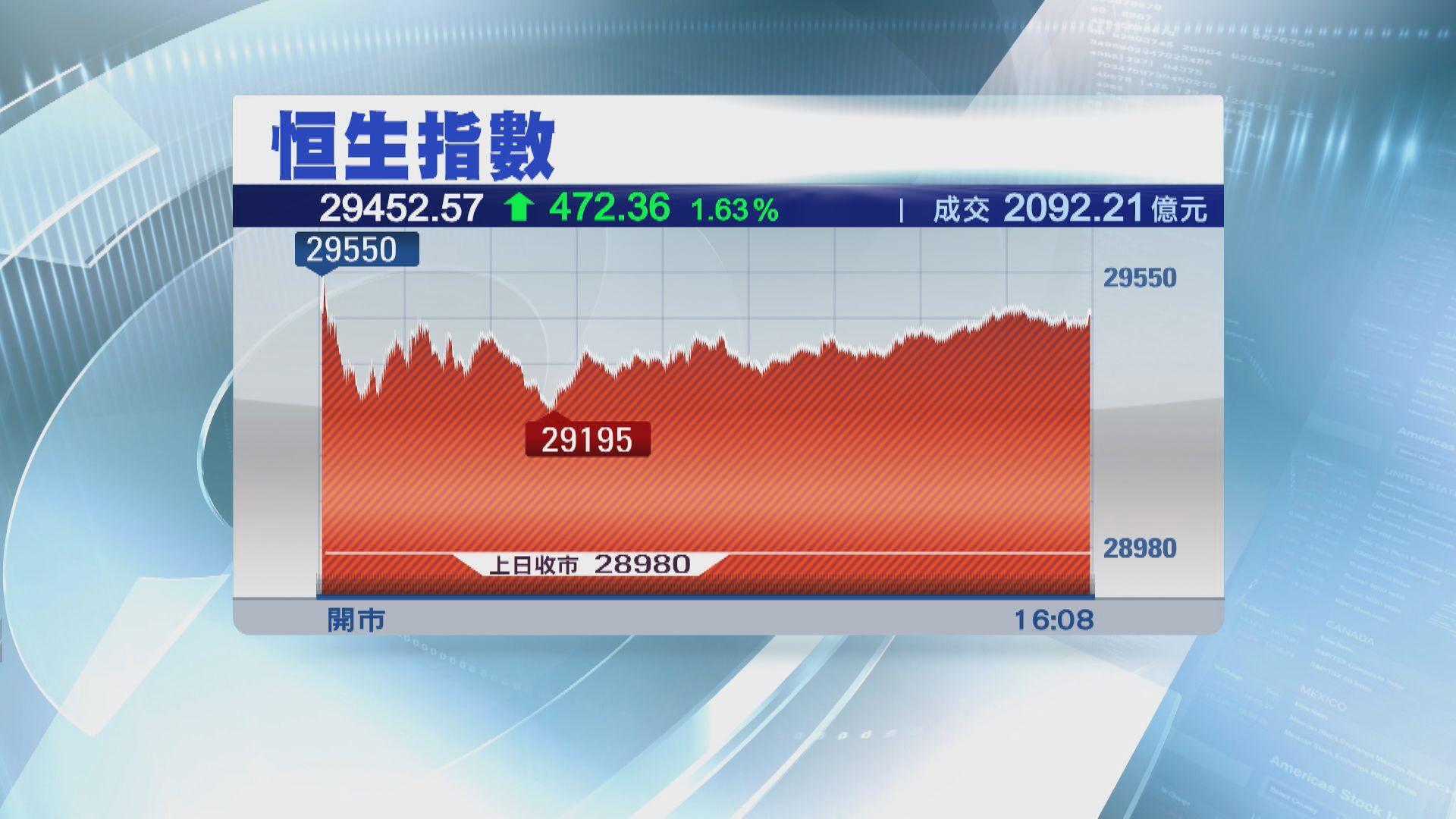港股短期受制29700點