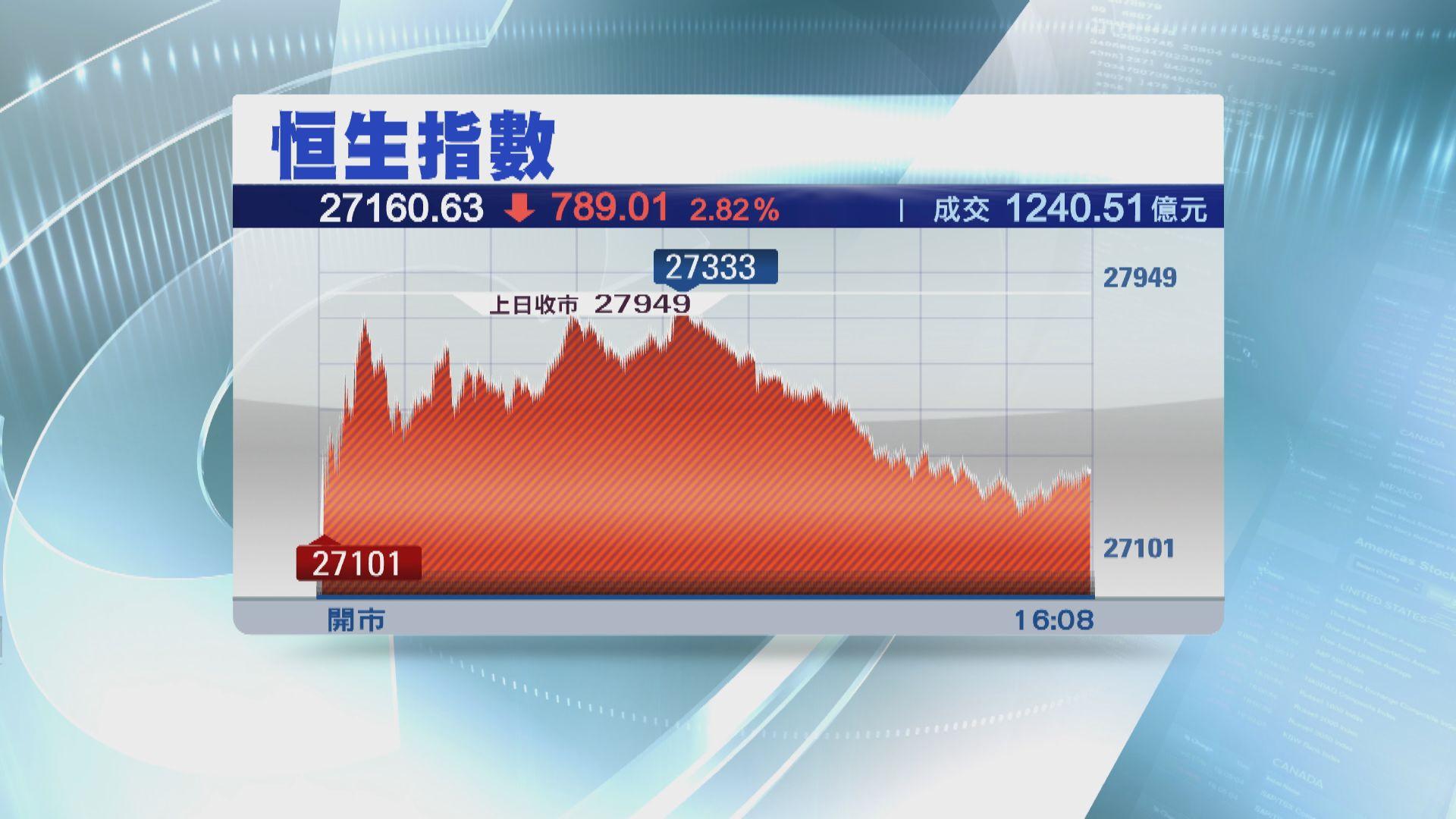 【鼠年首日】港股跌789點 失守50天線