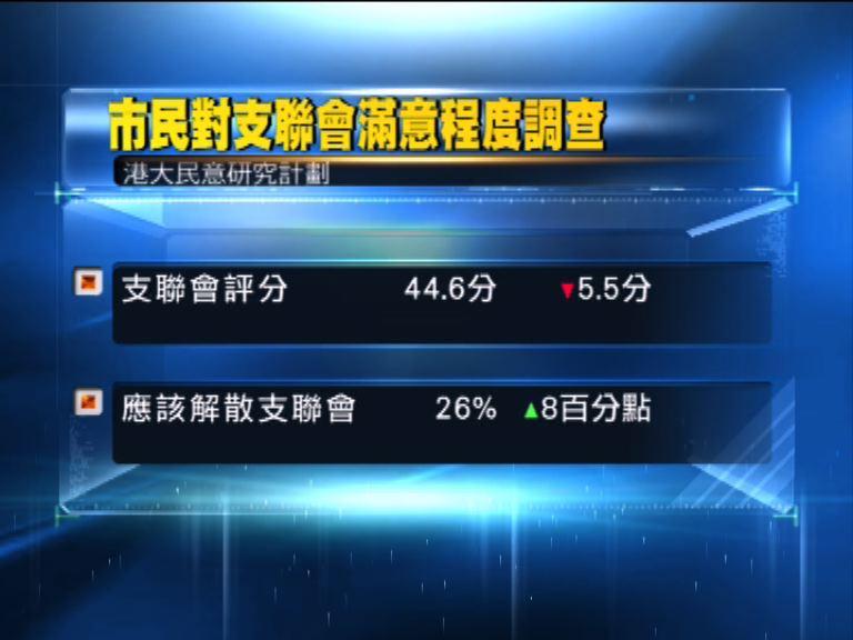 港大民研:支聯會評分跌至92年新低