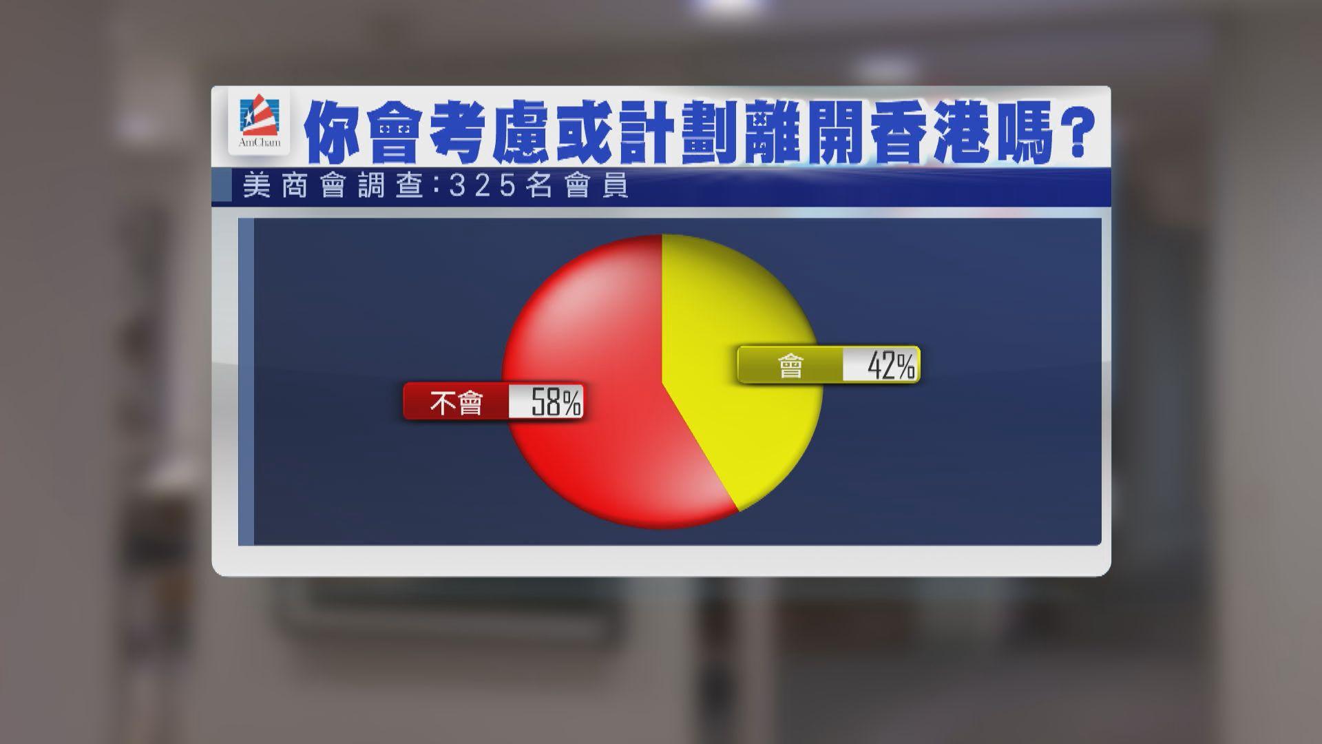 美商會調查:42%受訪者計劃離開本港