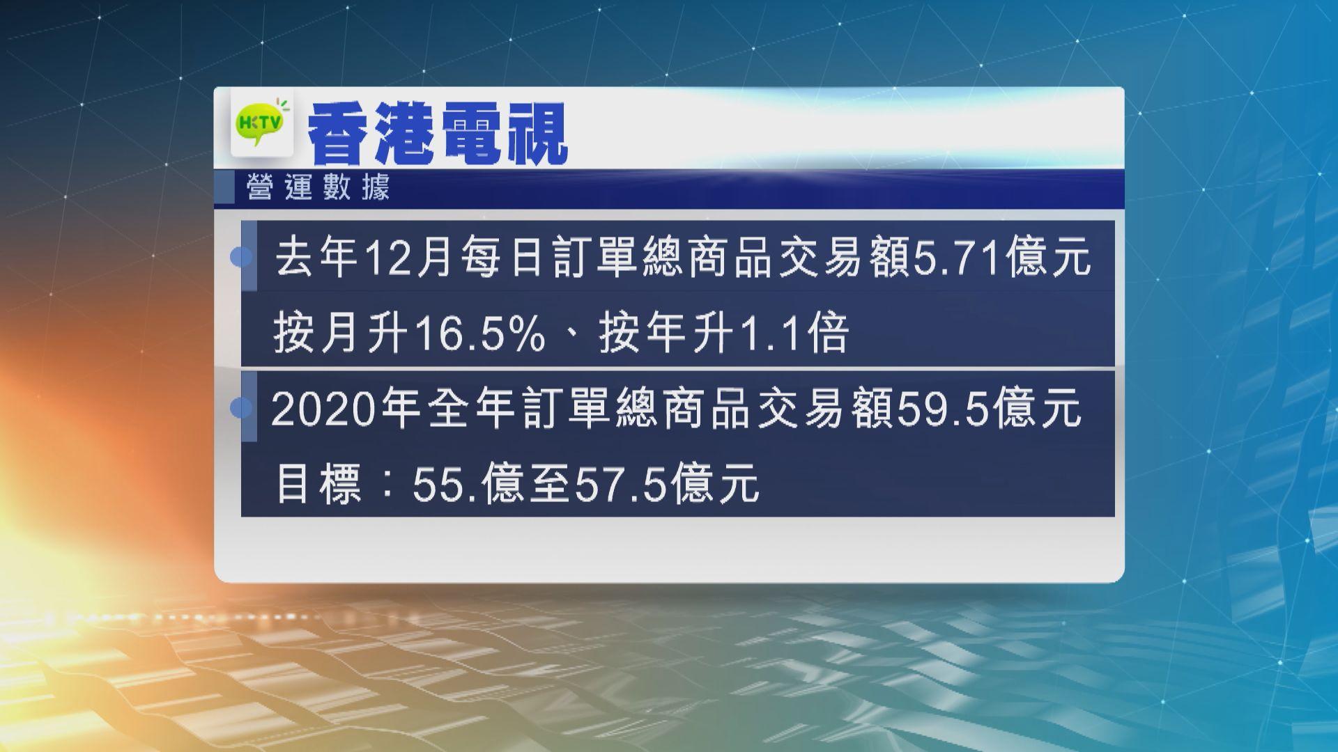 HKTVmall去年訂單總交易額超預期