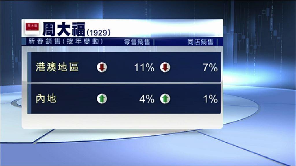 周大福新春港澳同店銷售跌7%
