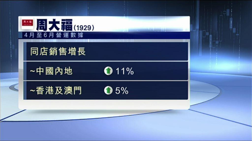 【最新數據】周大福內地同店銷售增11%