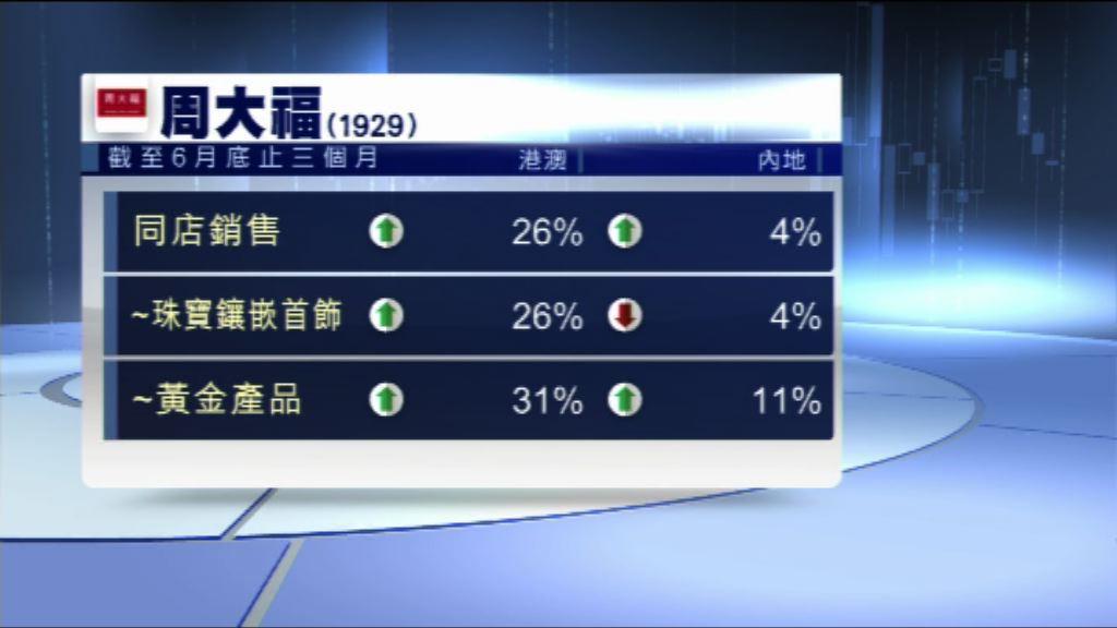 【五年最大升幅】周大福港澳同店銷售增長26%