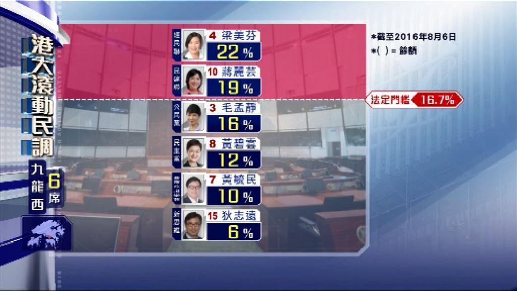 【立法會選舉滾動民調】(8月7日)