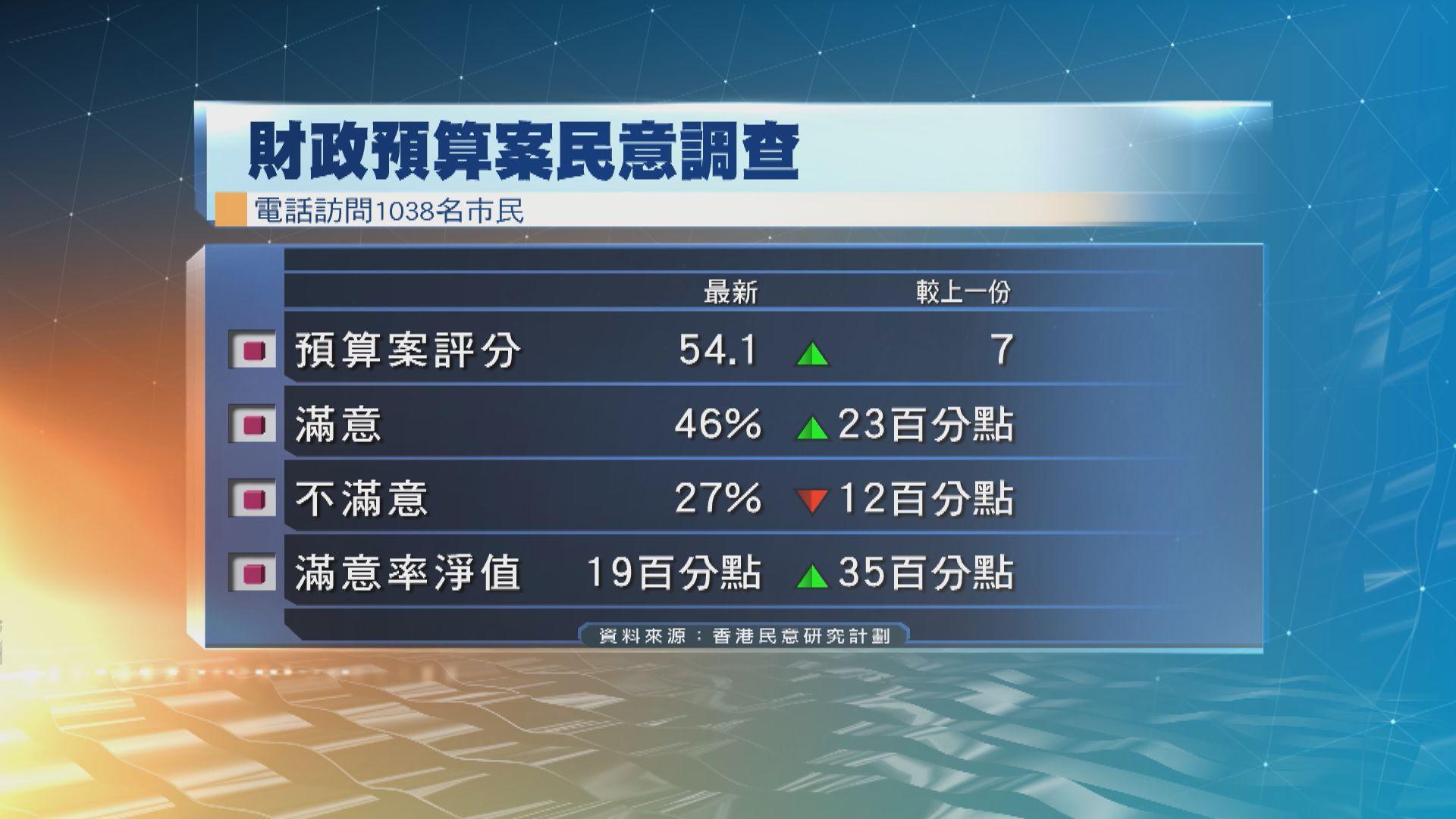 香港民研:四成六人滿意預算案 陳茂波評分大升