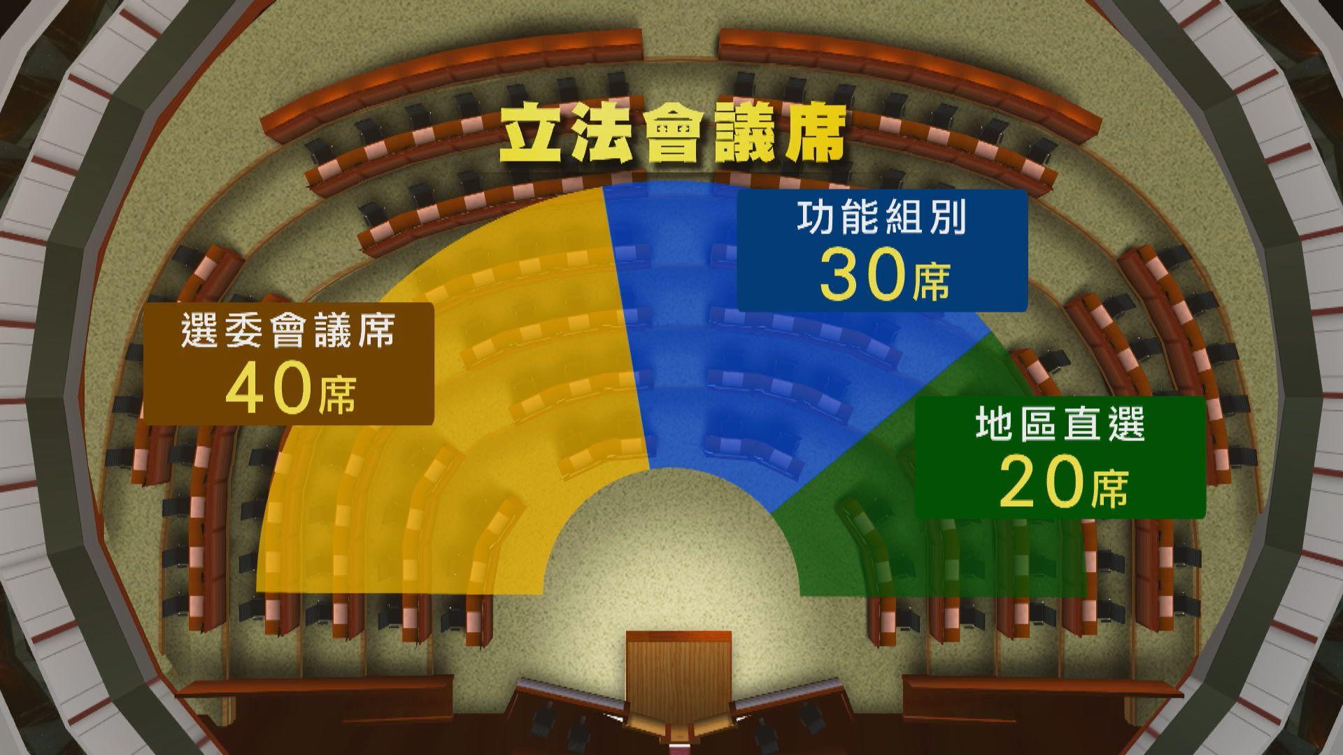 立法會採432比例 消息:選委會40席、功能30席、直選20席