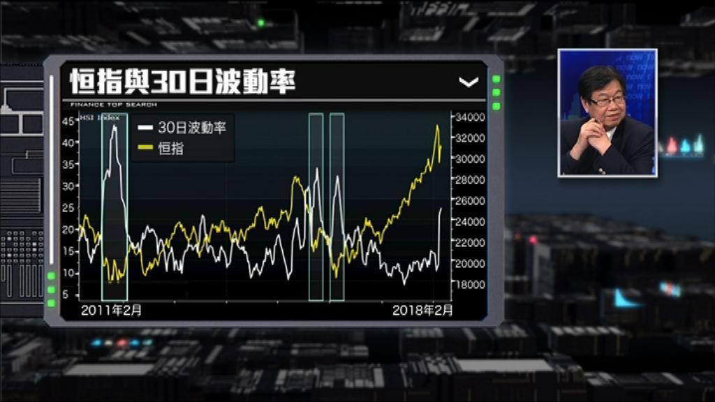 【財經TOP SEARCH】呢個指數話你知港股好危險