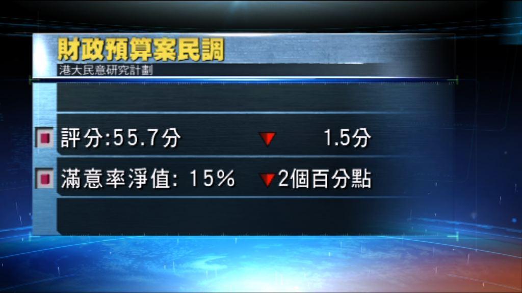 港大民研:市民對預算案反應正面