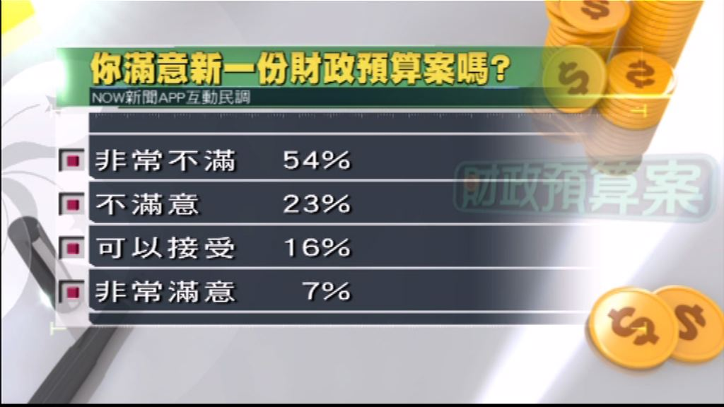 本台民調:逾半人非常不滿財政預算案