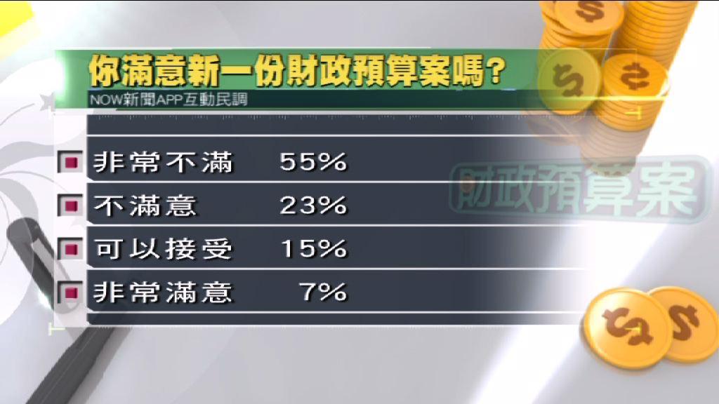 本台民調:五成半人非常不滿預算案