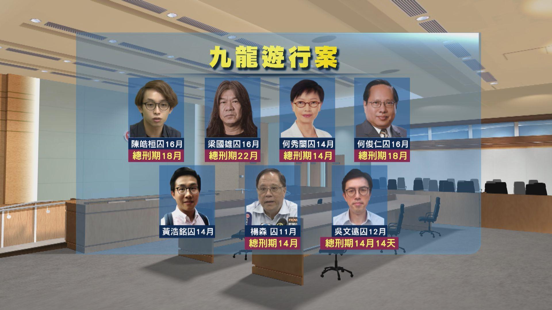九龍遊行案七被告判囚11至16月