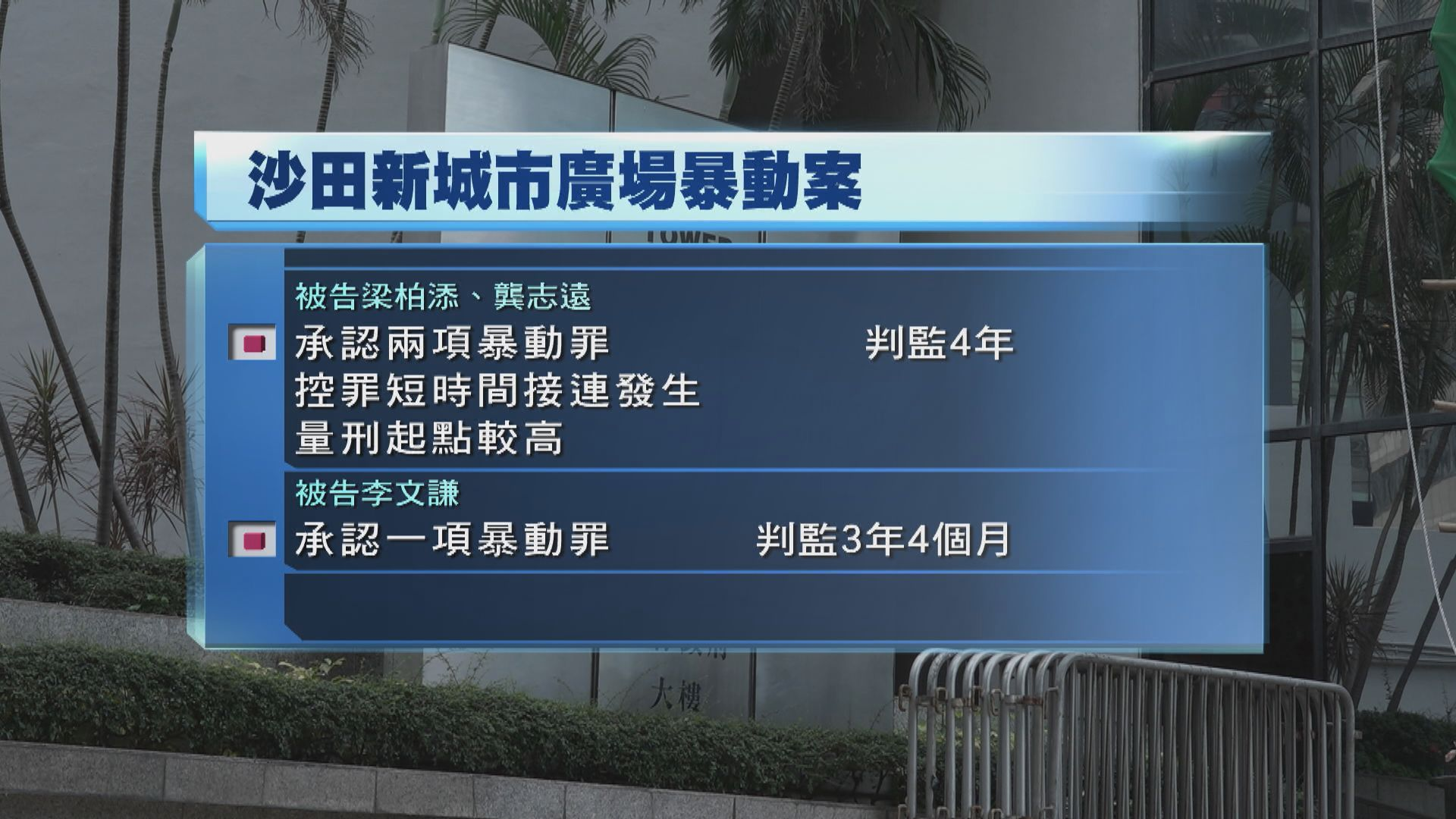 三人認暴動判囚3年4個月至4年 官指判刑要具阻嚇力