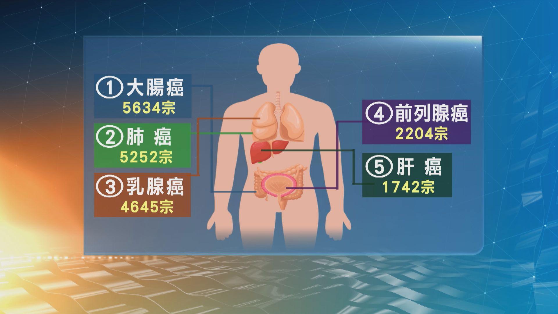 中年女性人口增 乳癌新症個案近年大增