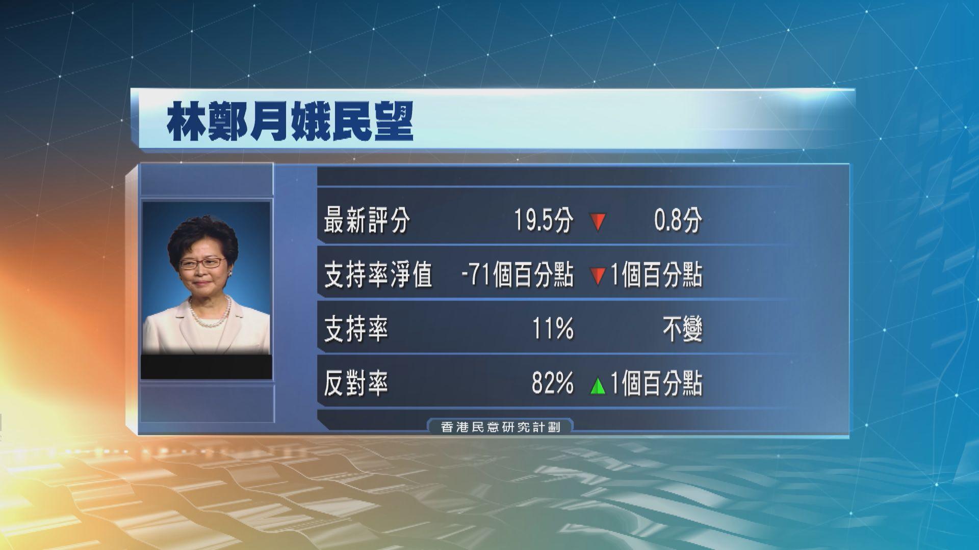 香港民研:林鄭月娥最新評分跌至19.5分