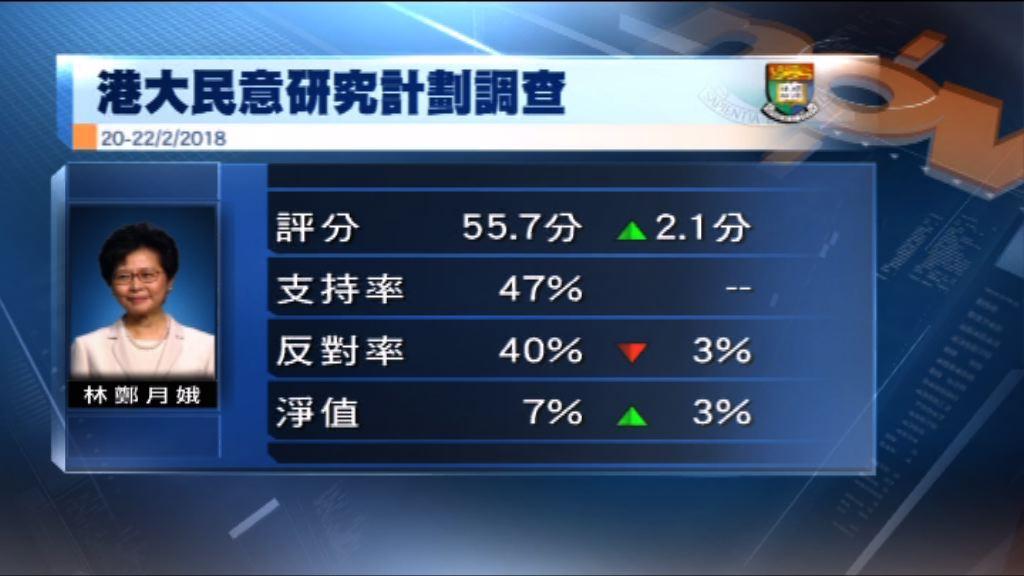 港大民研:林鄭評分及支持率淨值回升