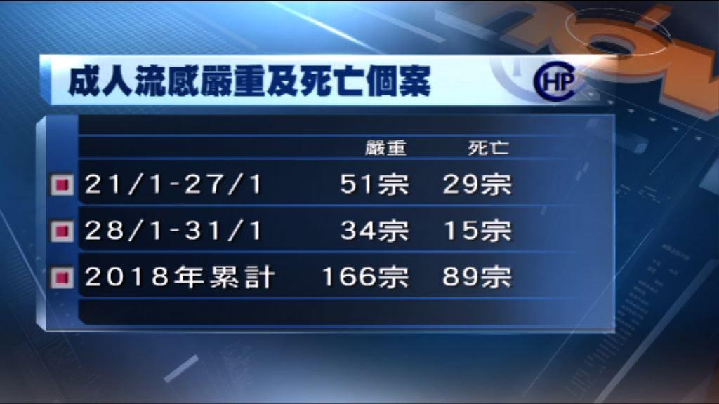 衞生防護中心:本港流感活躍程度持續上升