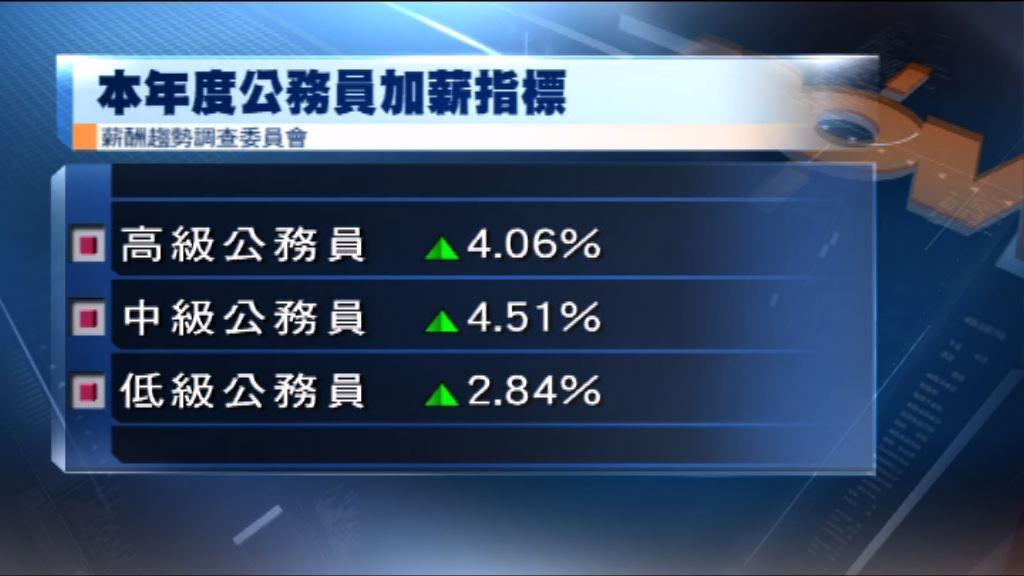 公務員加薪指標由2.84%至4.51%