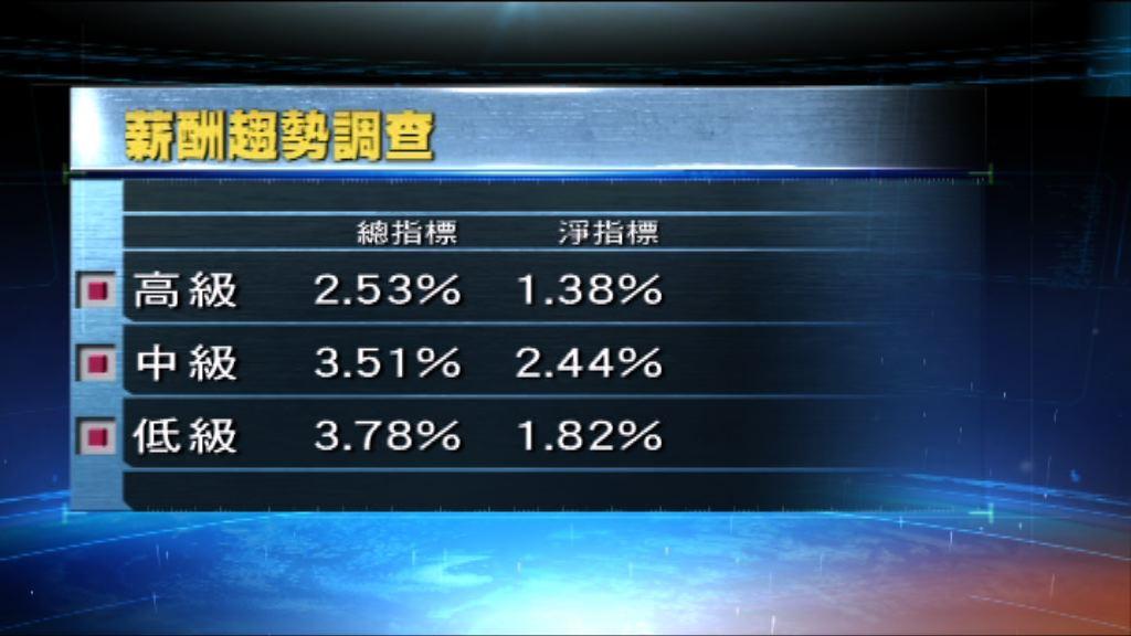 公務員加薪指標介乎1.38%至2.44%