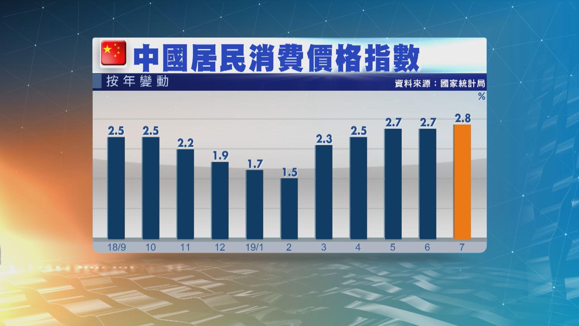 上月內地通脹率2.8%略高於預期