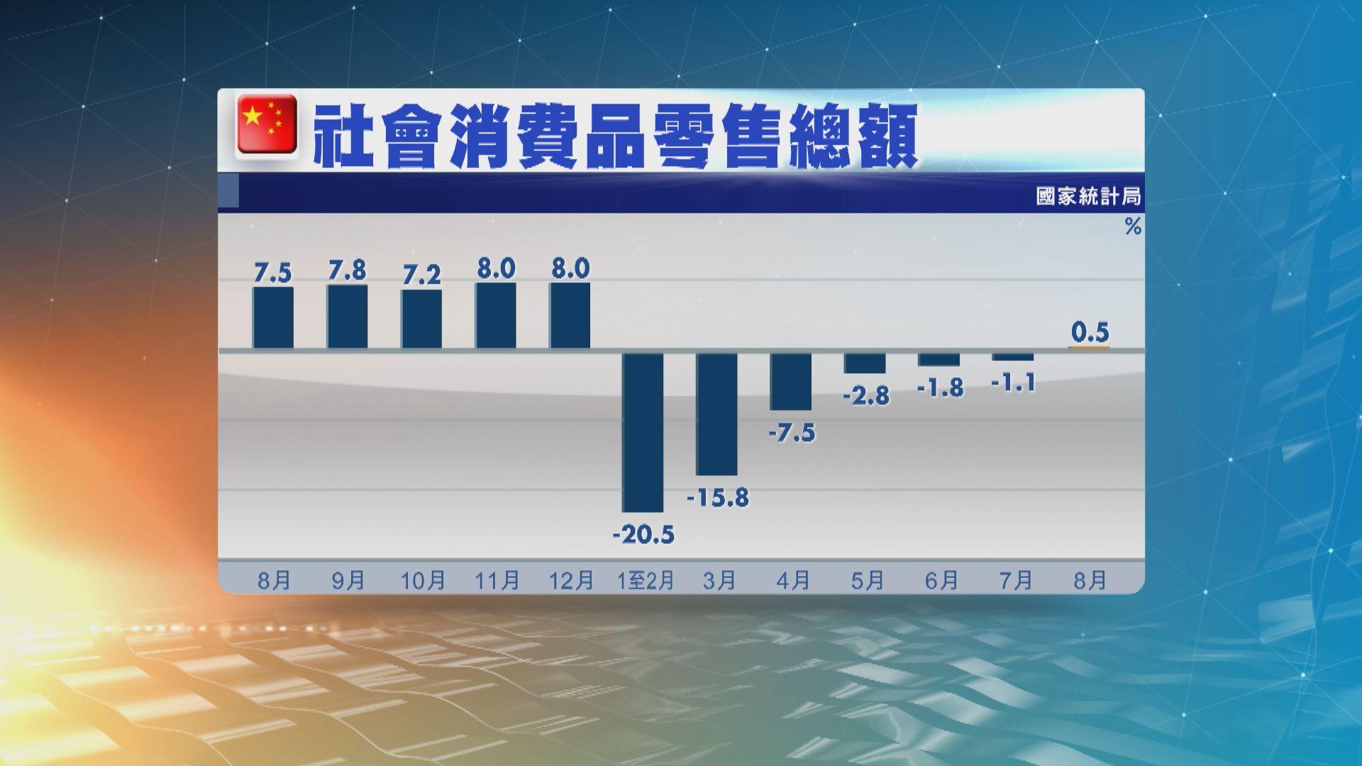內地上月零售銷售及工業增加值表現均勝預期