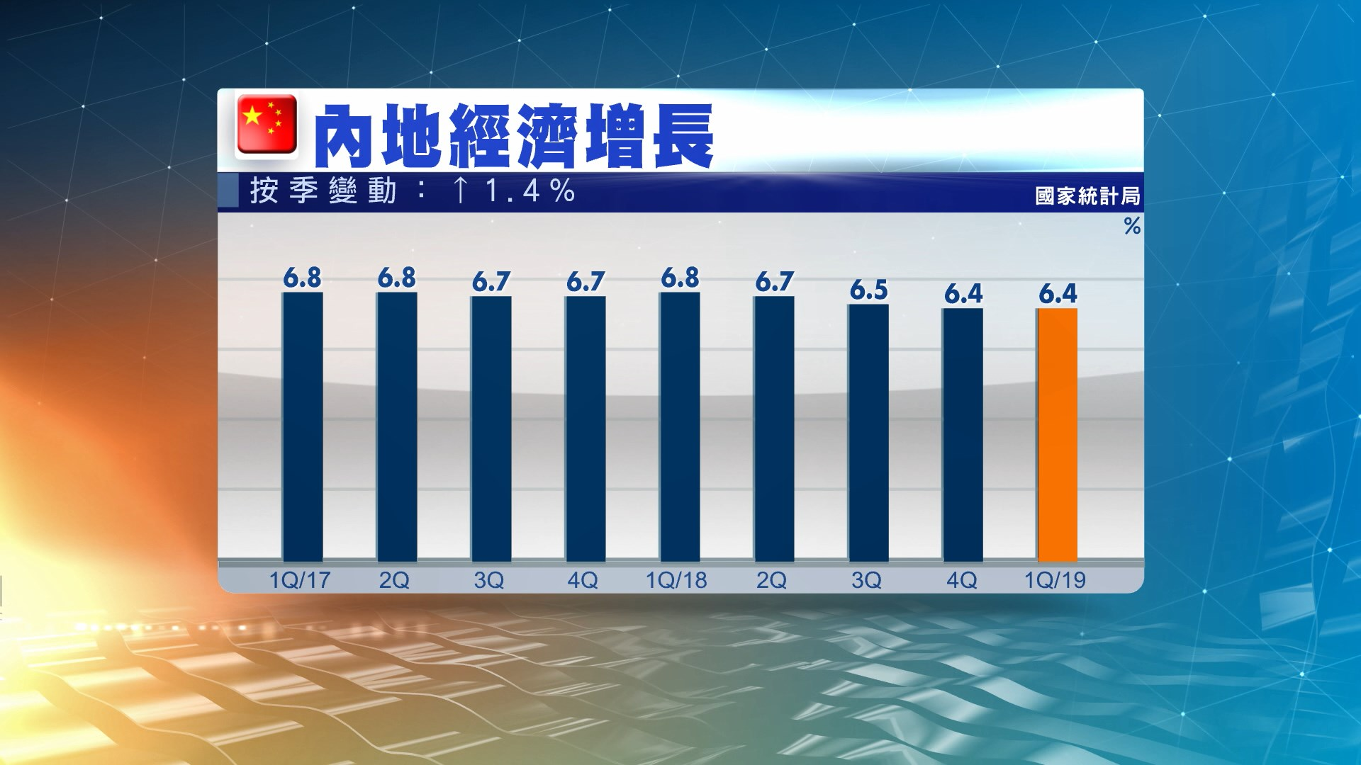 內地首季經濟增長6.4% 勝預期