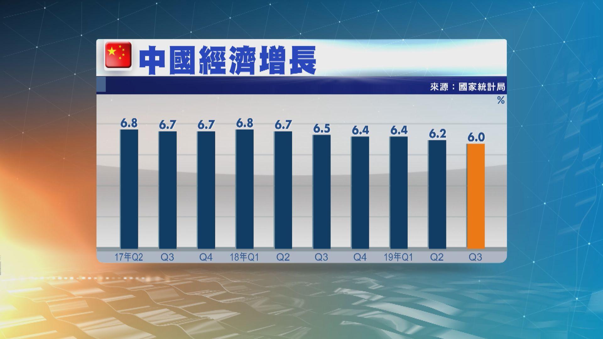 內地第三季經濟增長放緩至6%遜預期