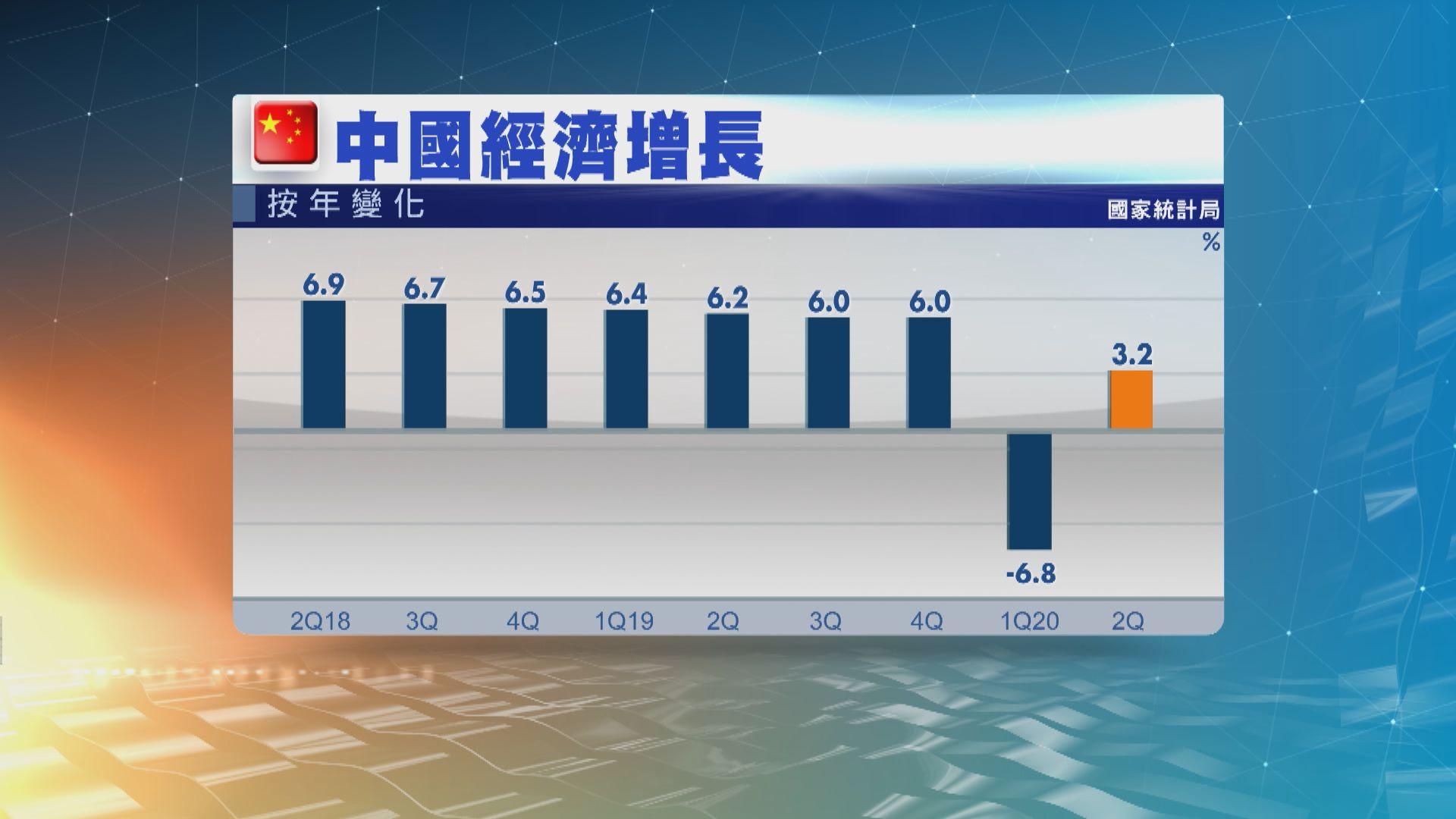 中國第二季經濟增長3.2%勝預期