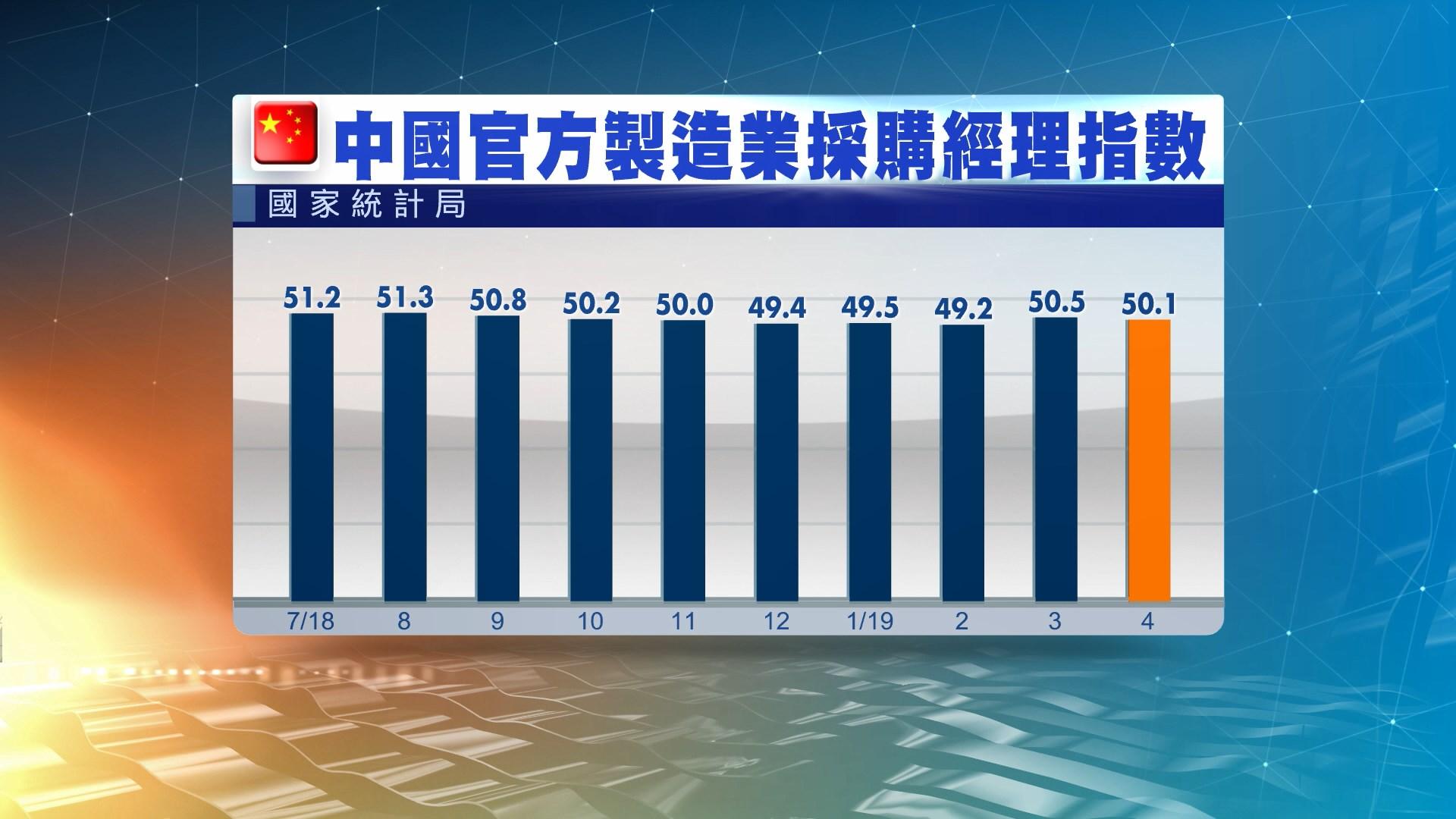 中國4月官方及財新PMI均遜預期