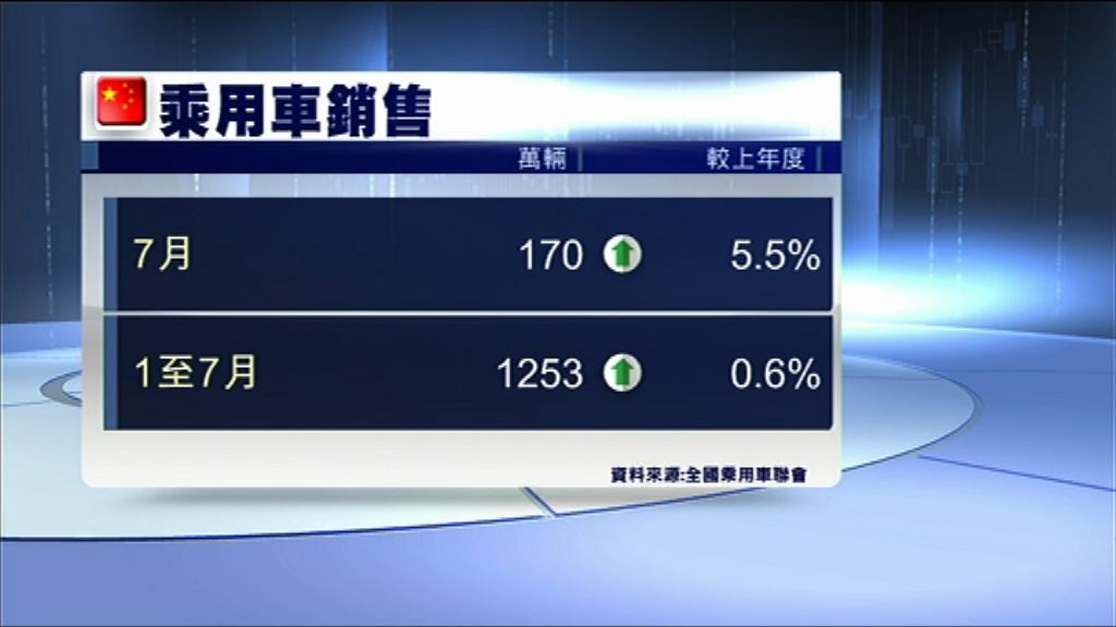 【7月數據】內地乘用車銷售增長5.5%