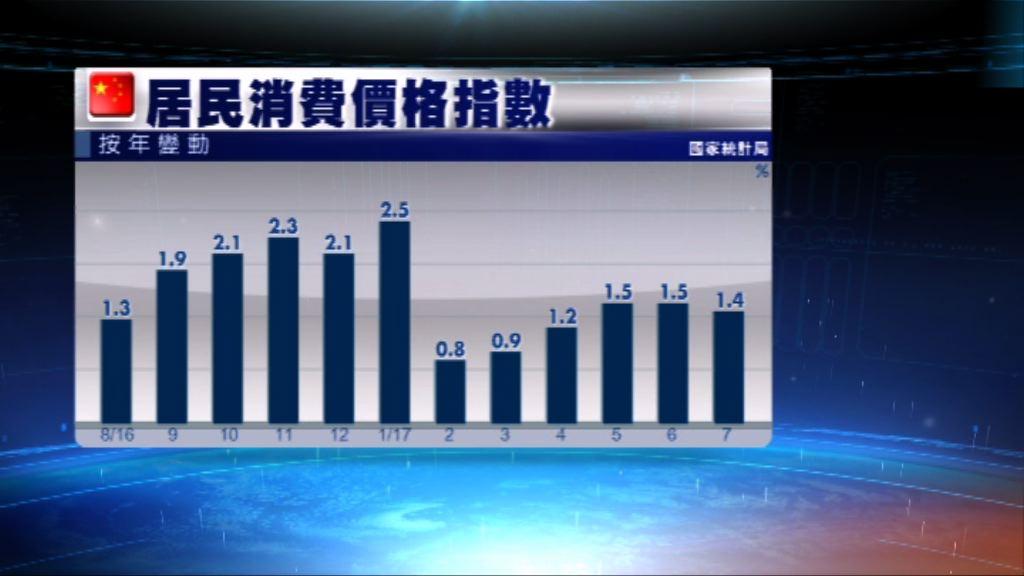 內地上月通脹1.4% 略低於預期