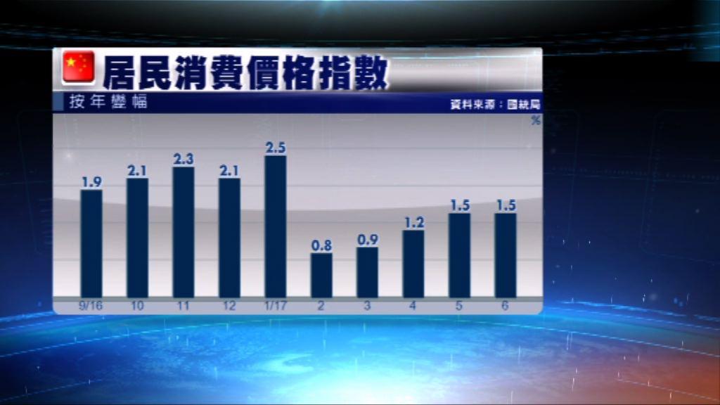 內地上月通脹1.5%略低於預期