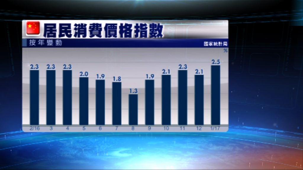內地上月通脹2.5% 逾兩年半最高