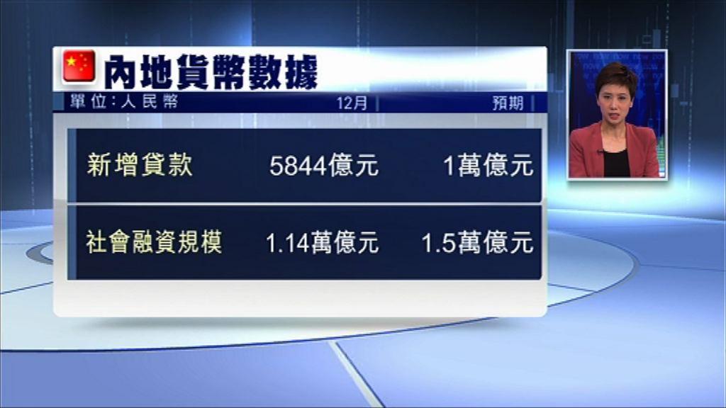 【低於預期】內地上月新增貸款5844億人幣