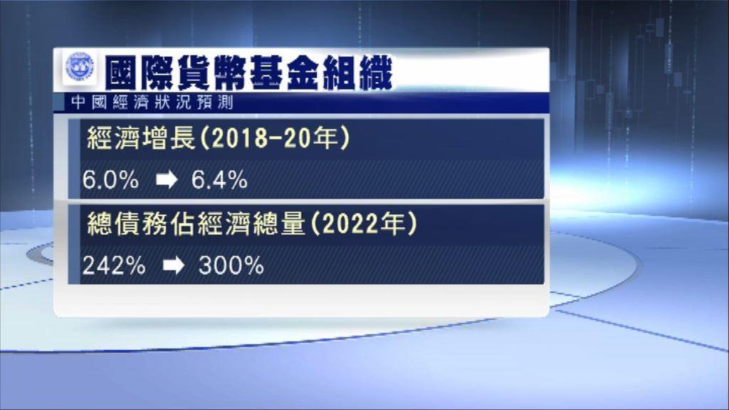 【籲加強去槓桿】IMF上調內地經濟增長預測至6.4%