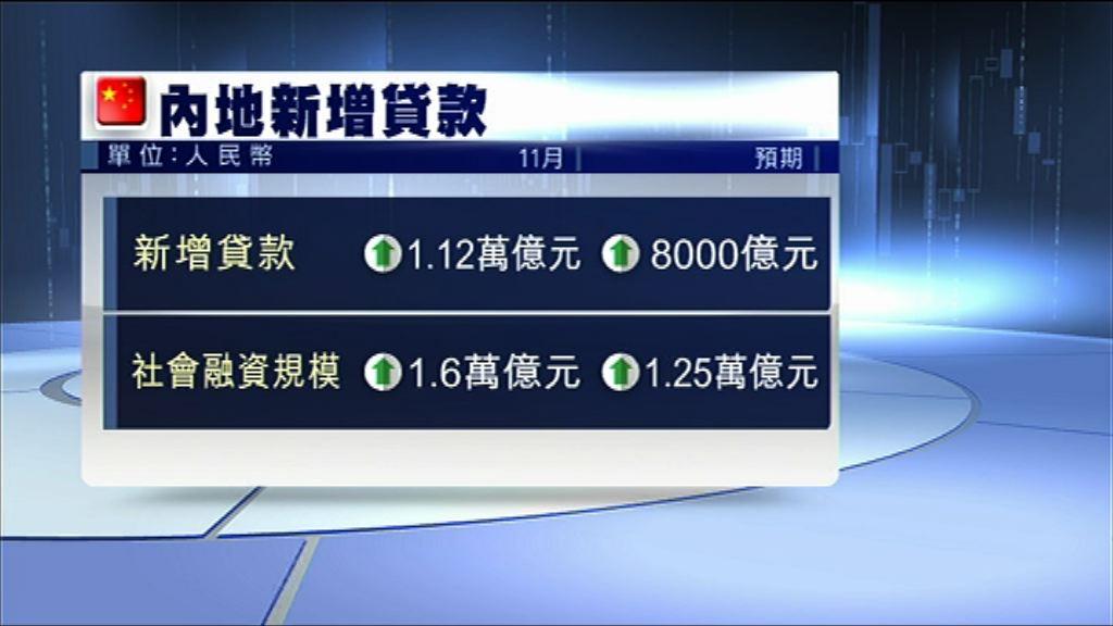 【遠超預期】內地11月新增貸款1.12萬億人幣